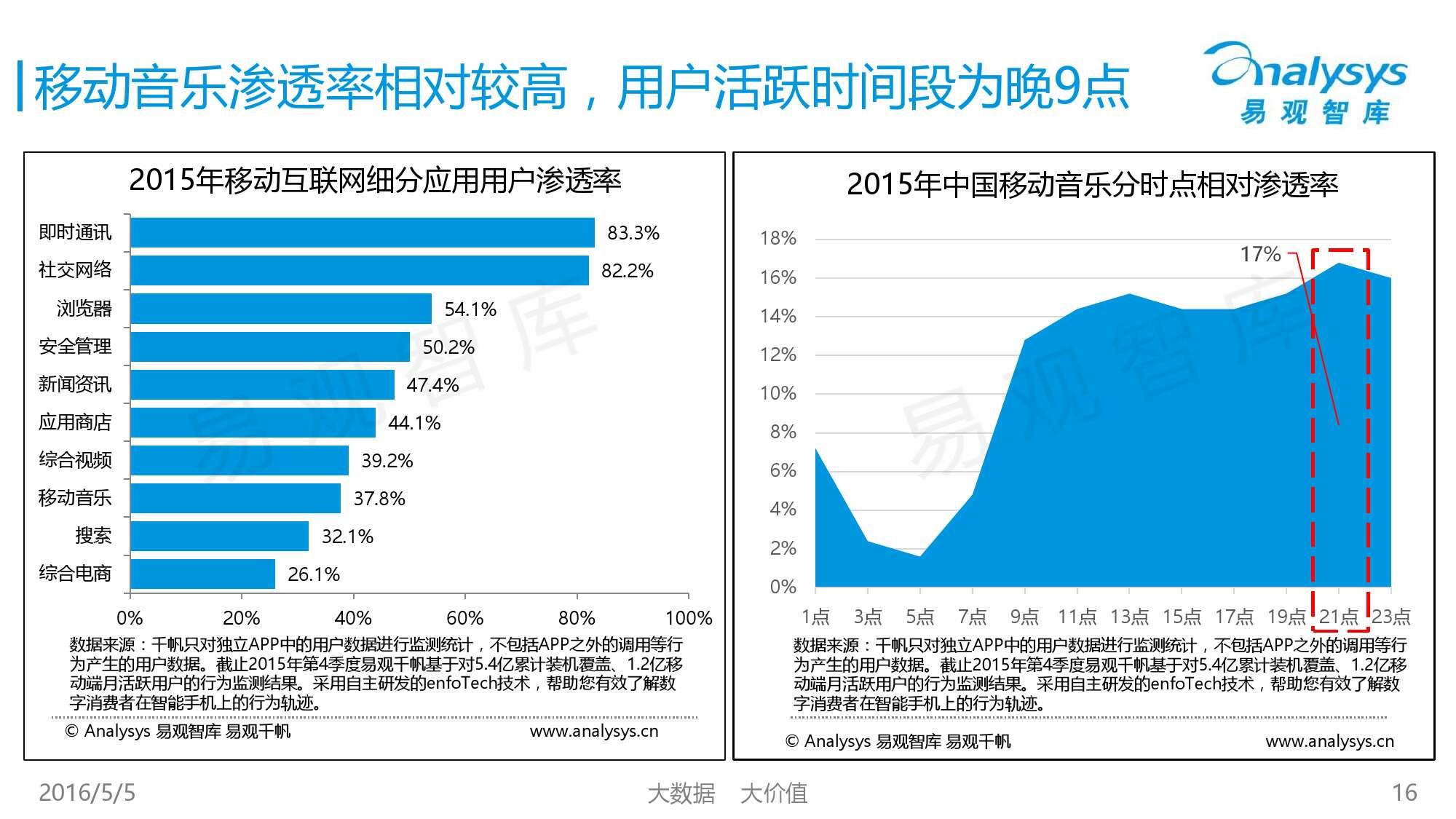 2016中国移动音乐市场年度综合报告_000016