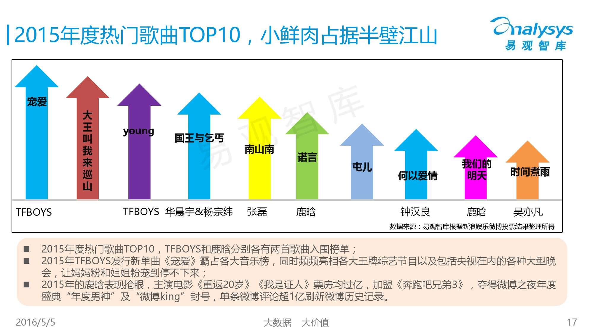 2016中国移动音乐市场年度综合报告_000017