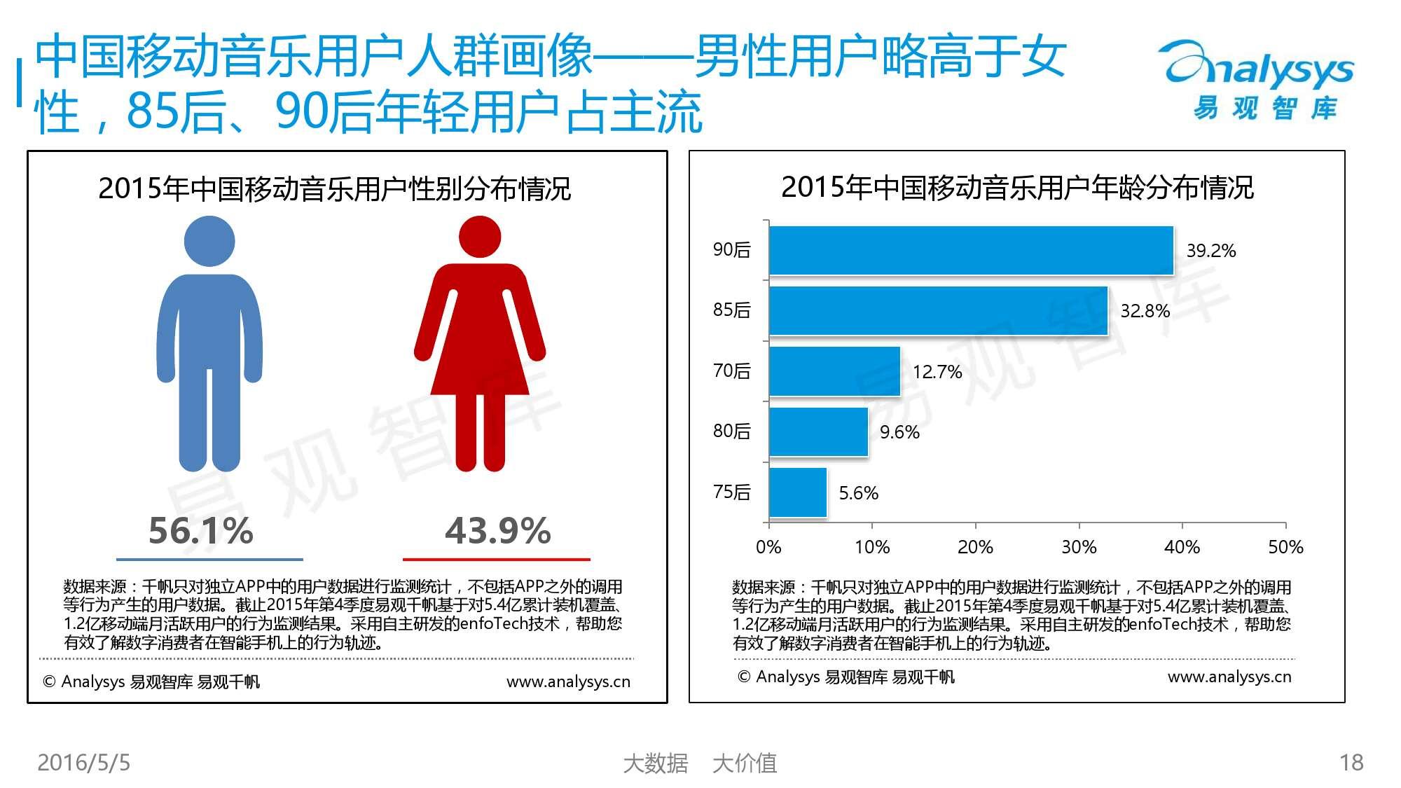 2016中国移动音乐市场年度综合报告_000018