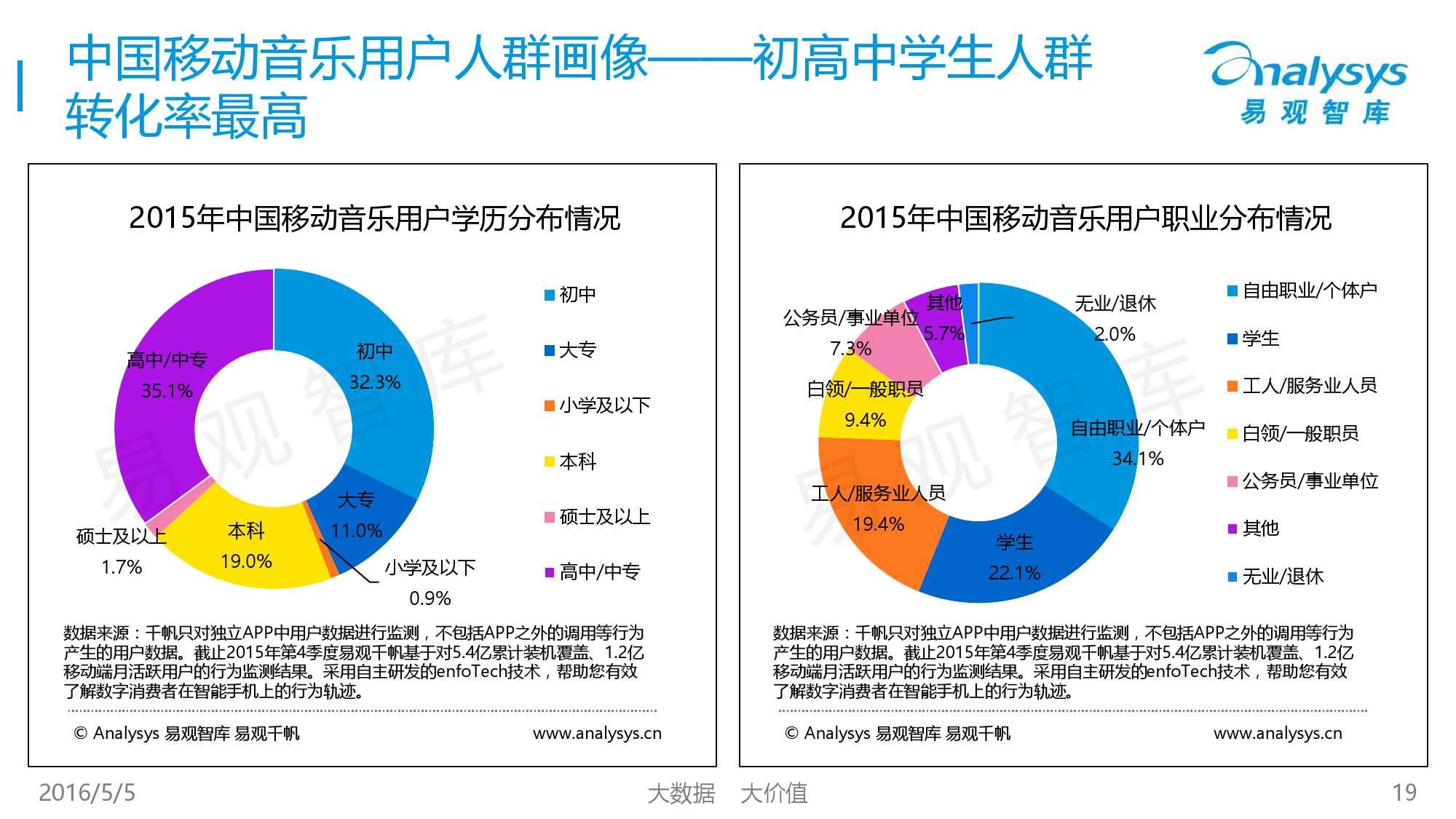 2016中国移动音乐市场年度综合报告_000019