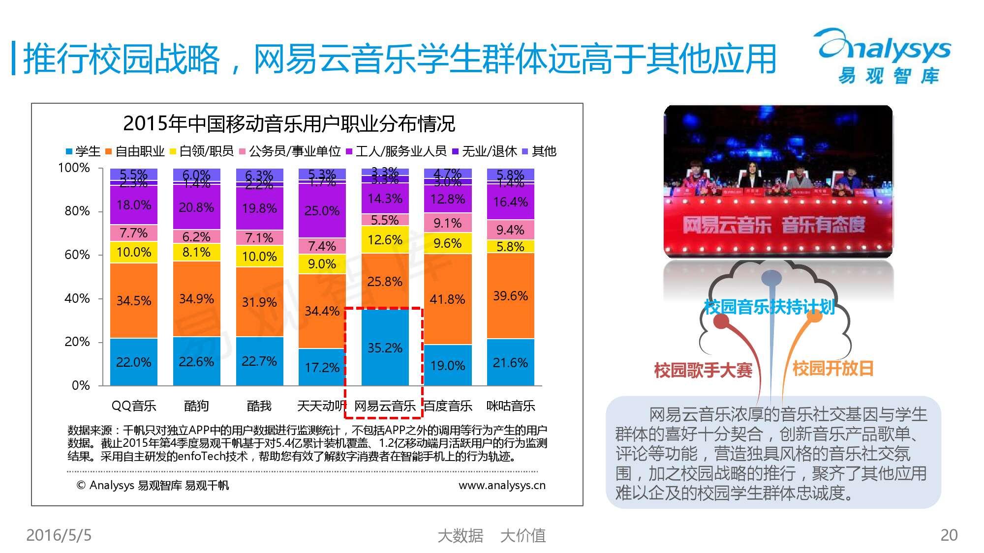 2016中国移动音乐市场年度综合报告_000020