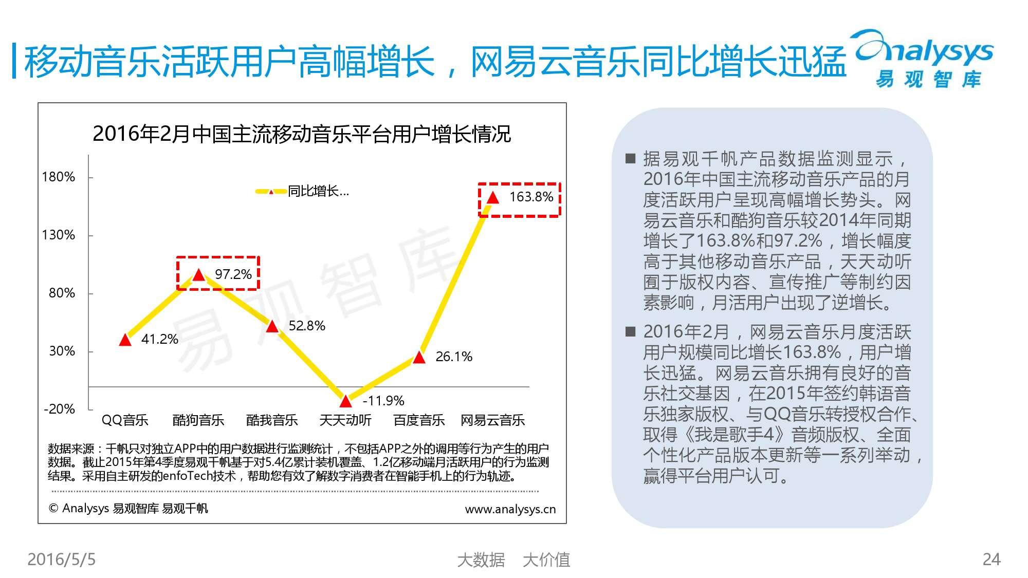 2016中国移动音乐市场年度综合报告_000024