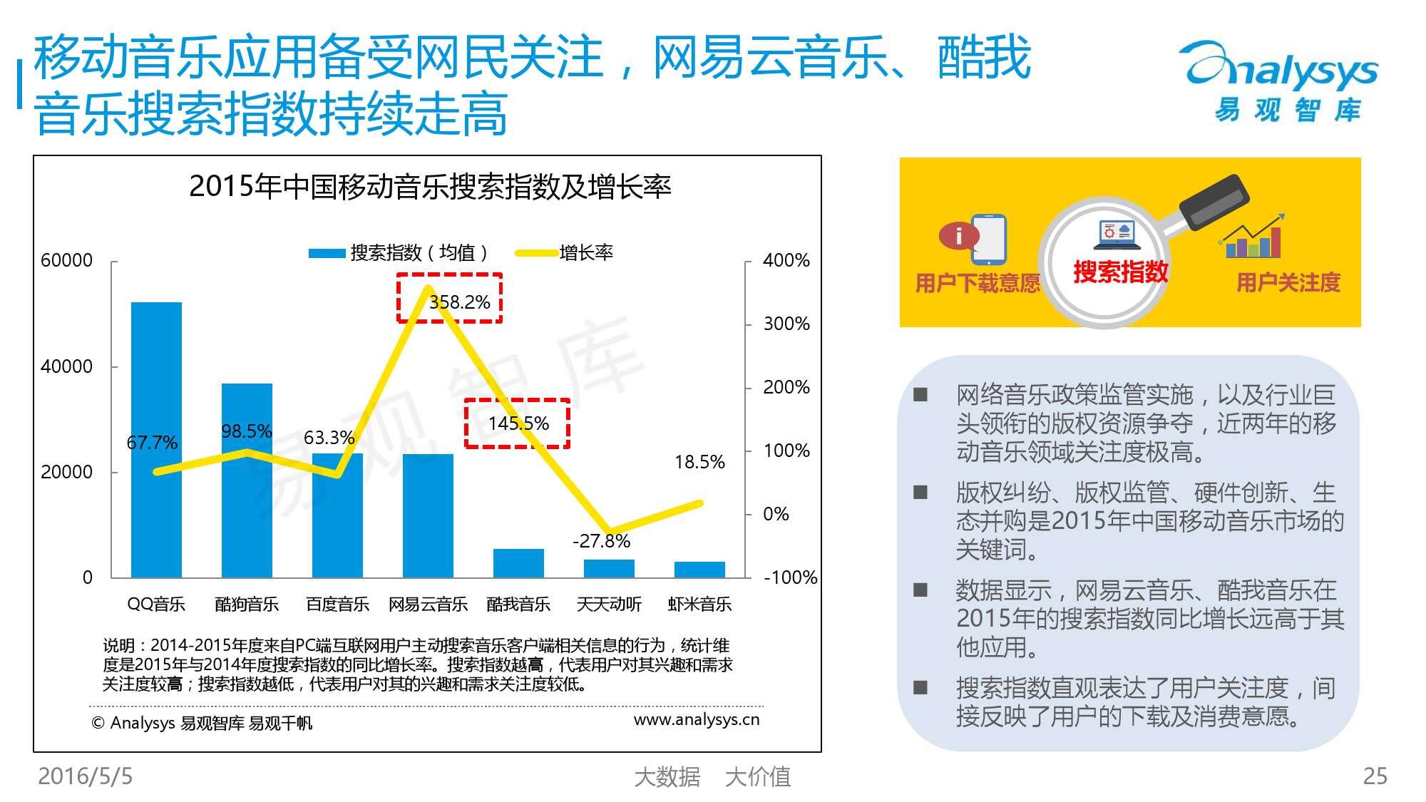2016中国移动音乐市场年度综合报告_000025