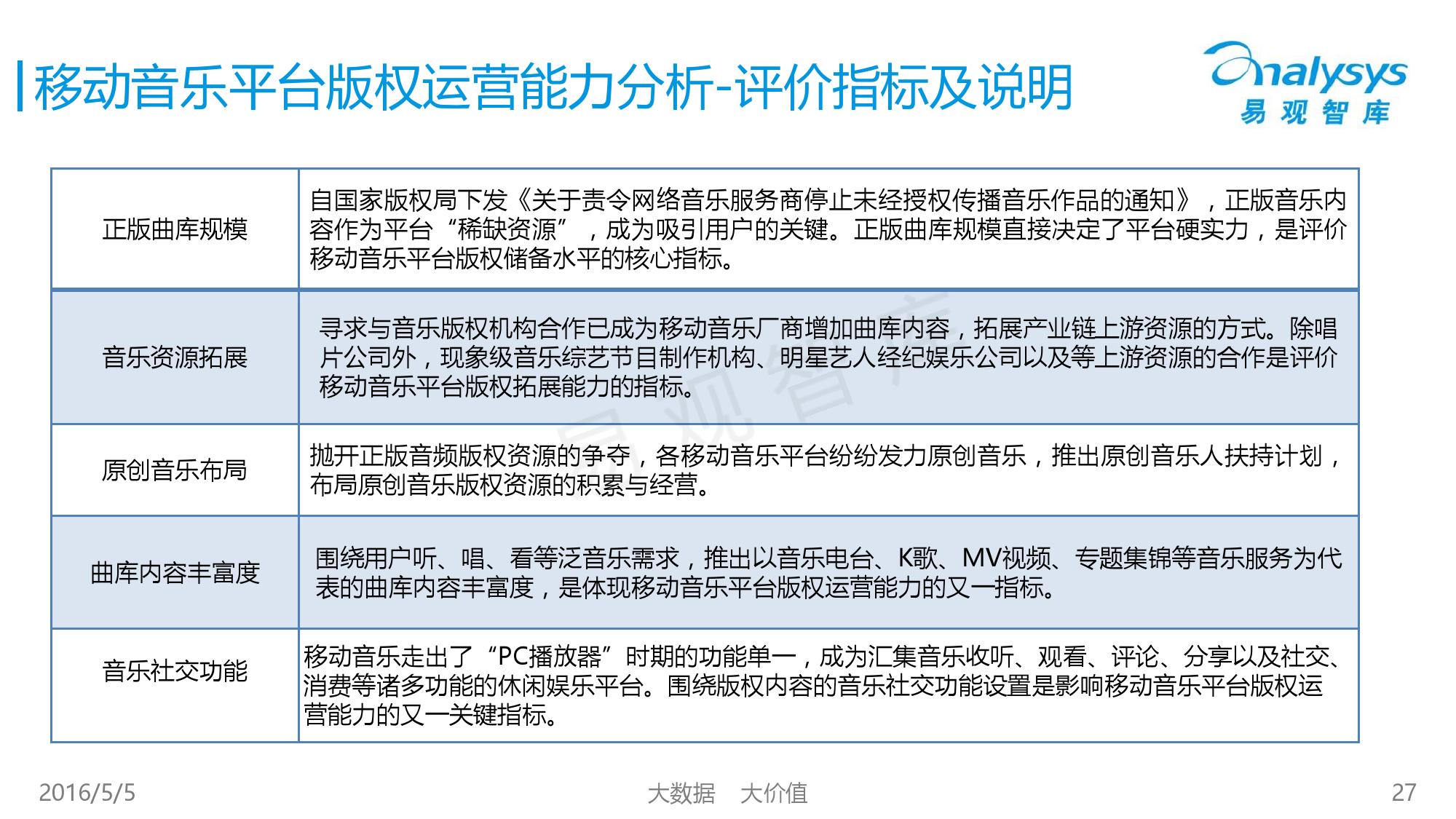 2016中国移动音乐市场年度综合报告_000027
