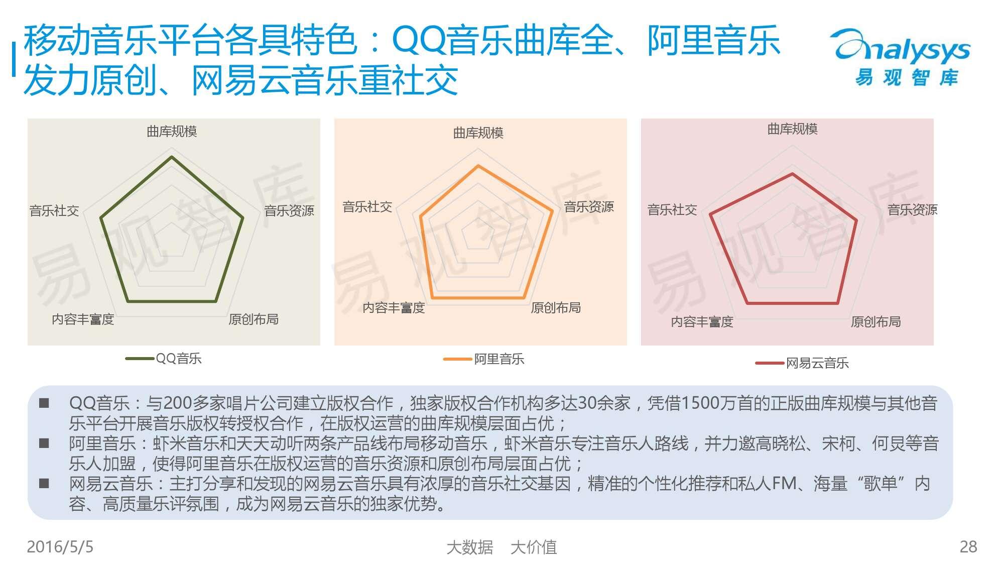 2016中国移动音乐市场年度综合报告_000028