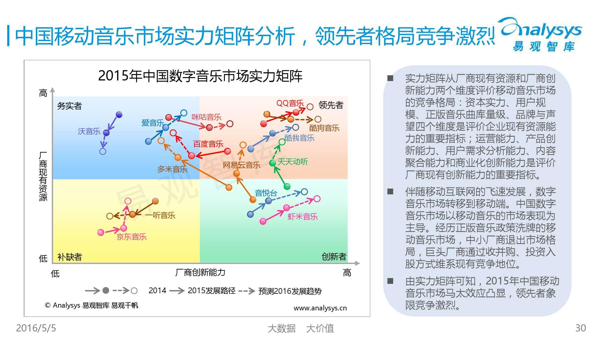 2016中国移动音乐市场年度综合报告_000030