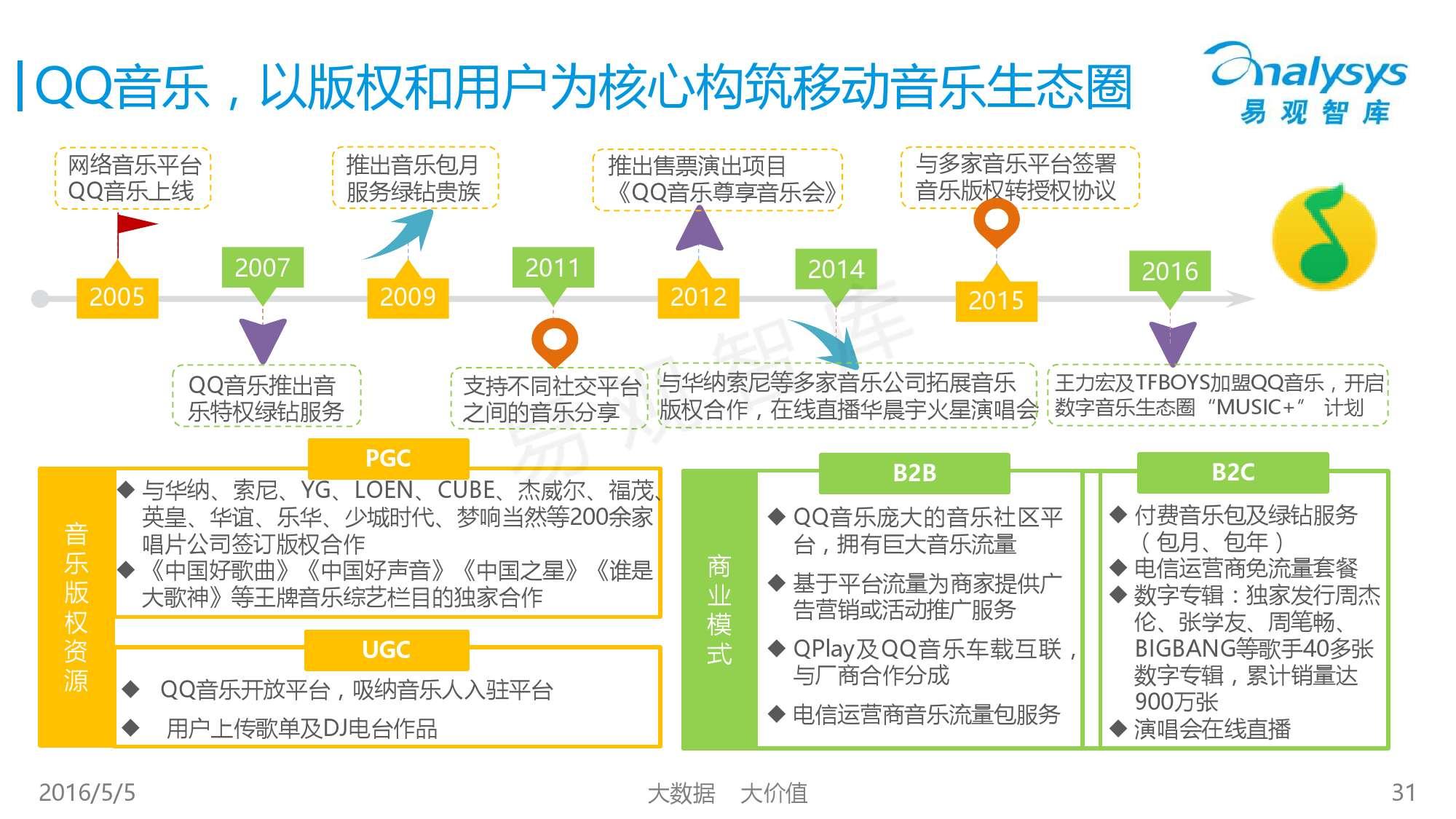 2016中国移动音乐市场年度综合报告_000031
