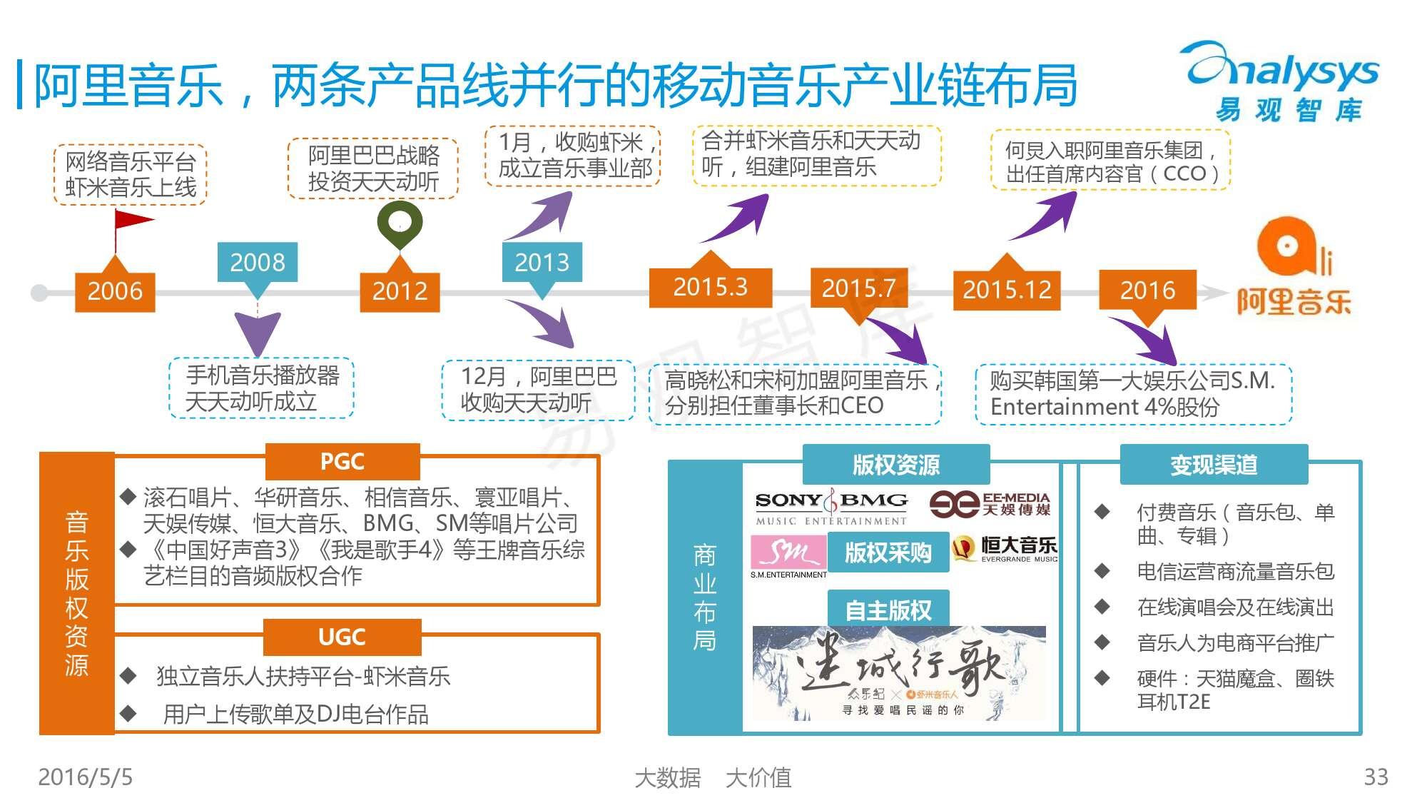 2016中国移动音乐市场年度综合报告_000033