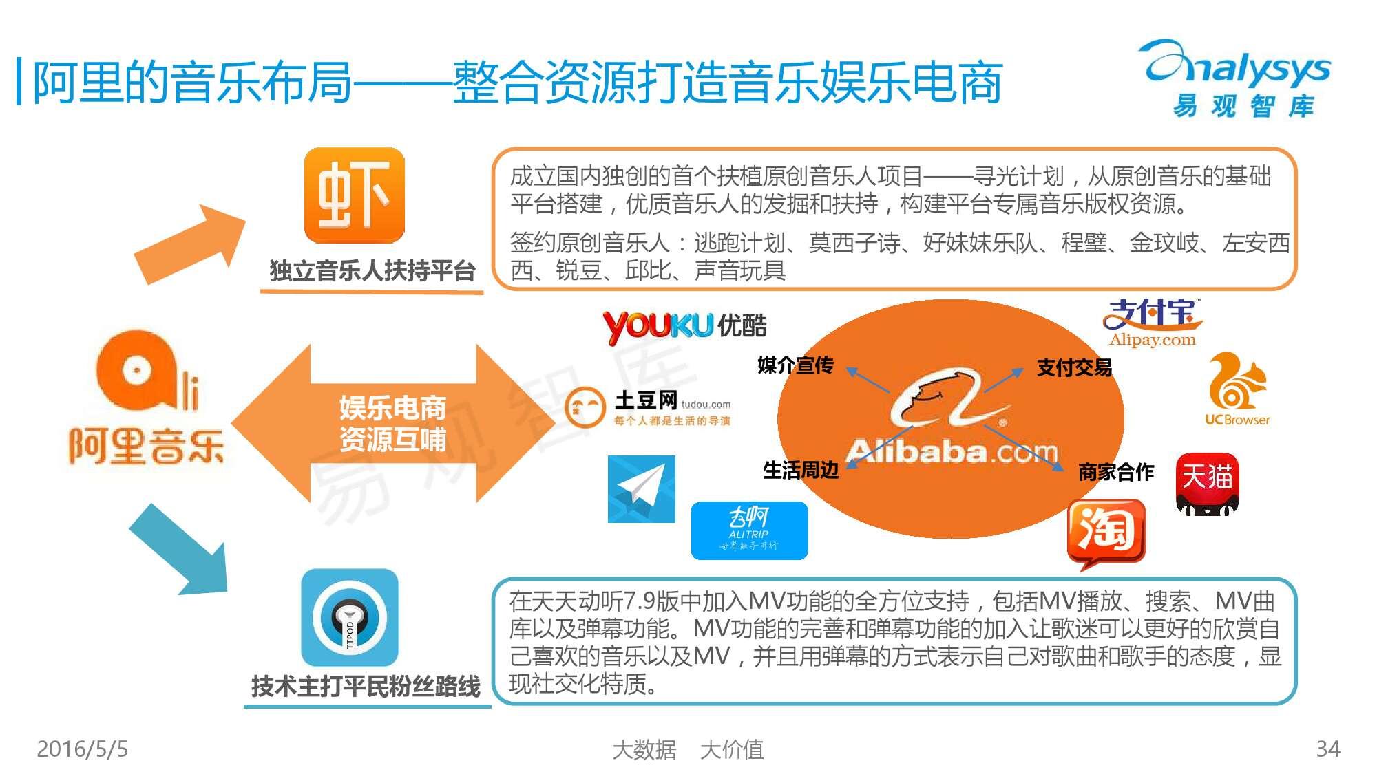 2016中国移动音乐市场年度综合报告_000034
