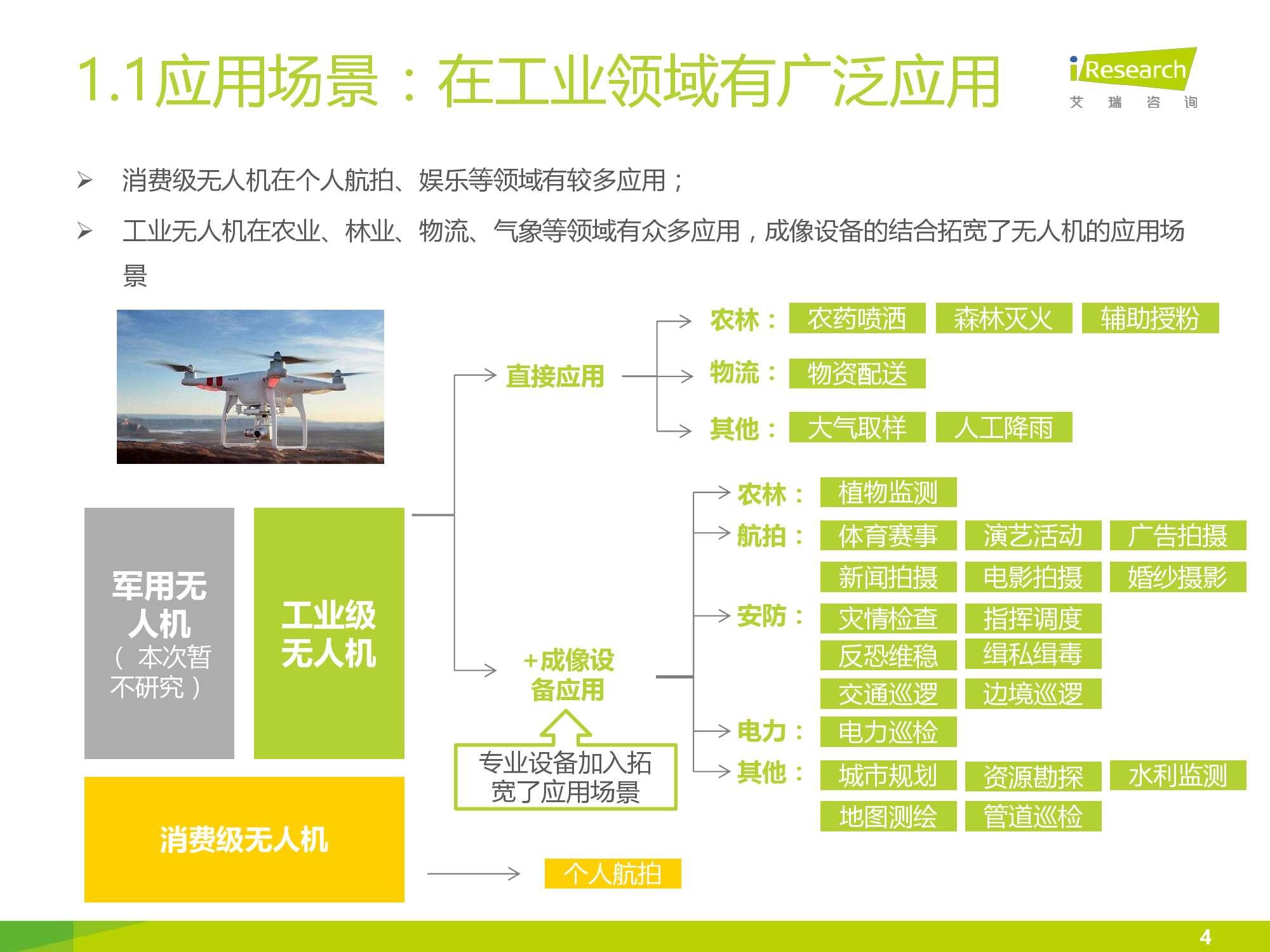 2016年中国无人机行业研究报告简版_000004