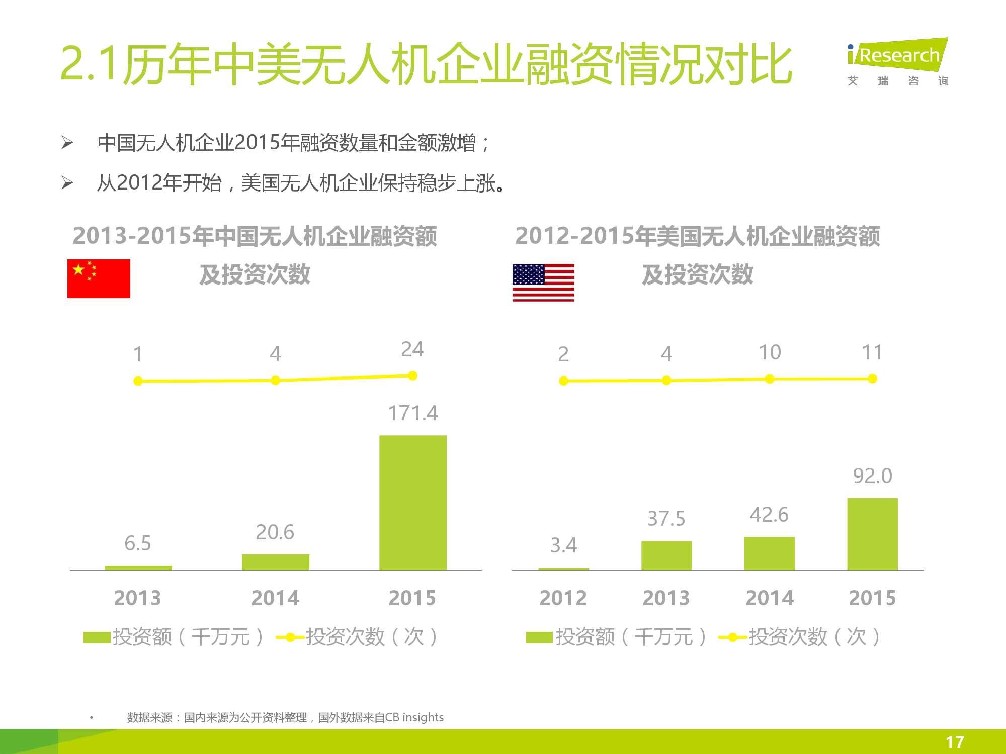 2016年中国无人机行业研究报告简版_000017