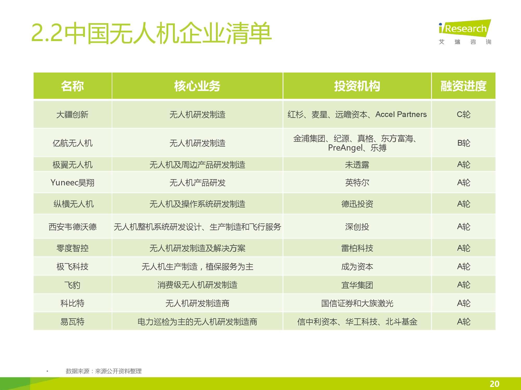 2016年中国无人机行业研究报告简版_000020
