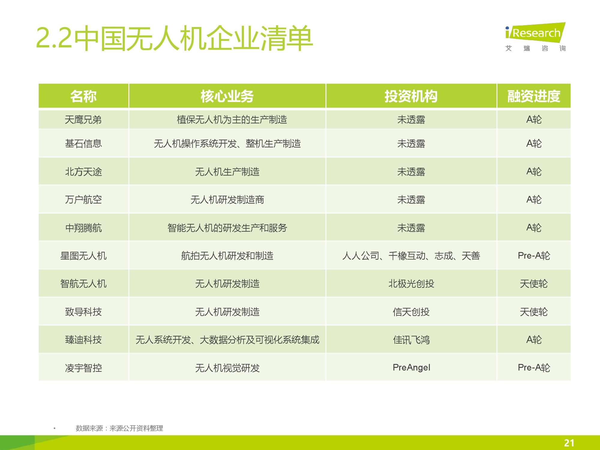 2016年中国无人机行业研究报告简版_000021