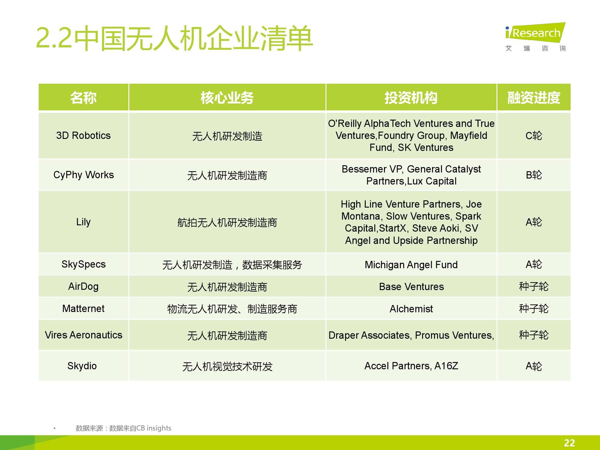 2016年中国无人机行业研究报告简版_000022