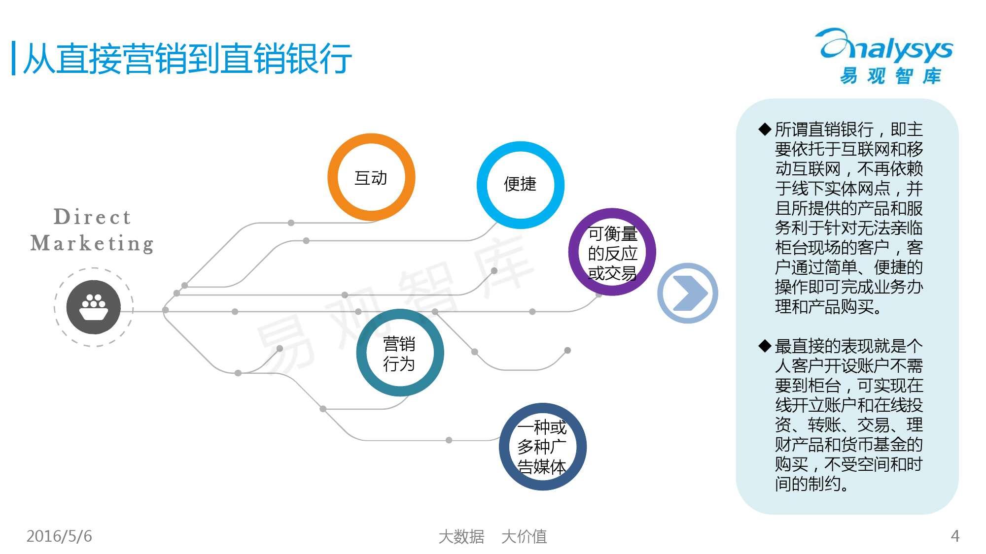 2016年中国直销银行市场专题研究报告_000004