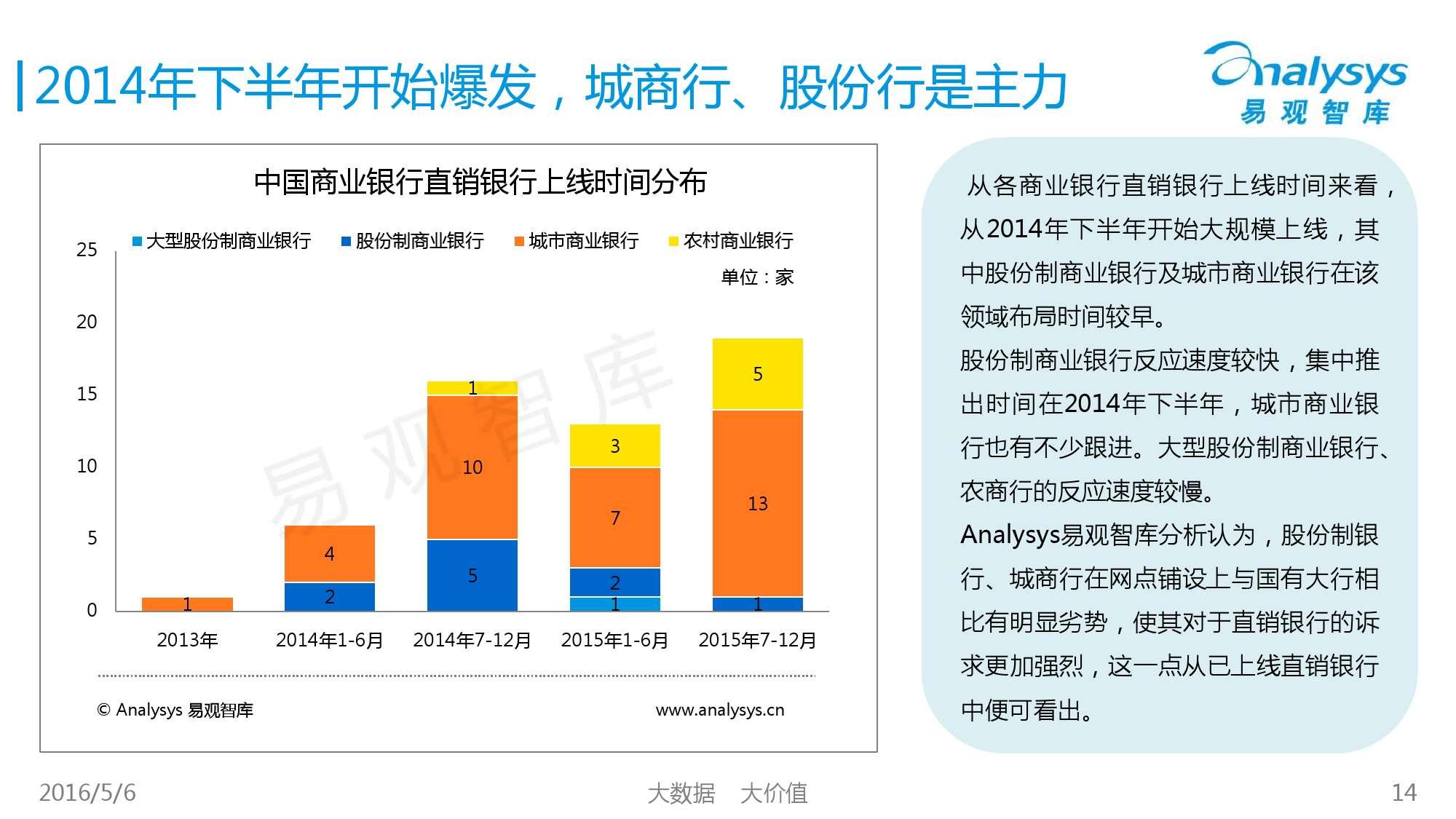 2016年中国直销银行市场专题研究报告_000014