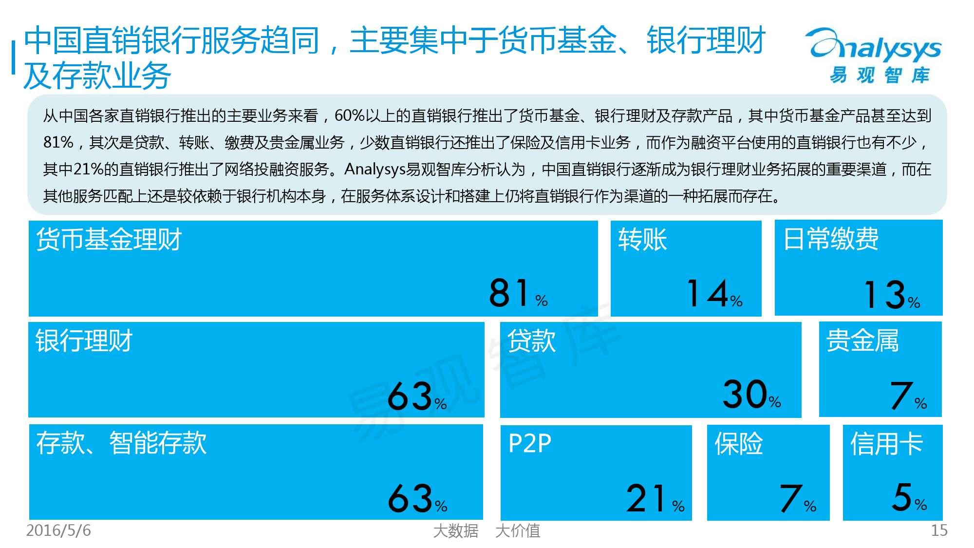 2016年中国直销银行市场专题研究报告_000015