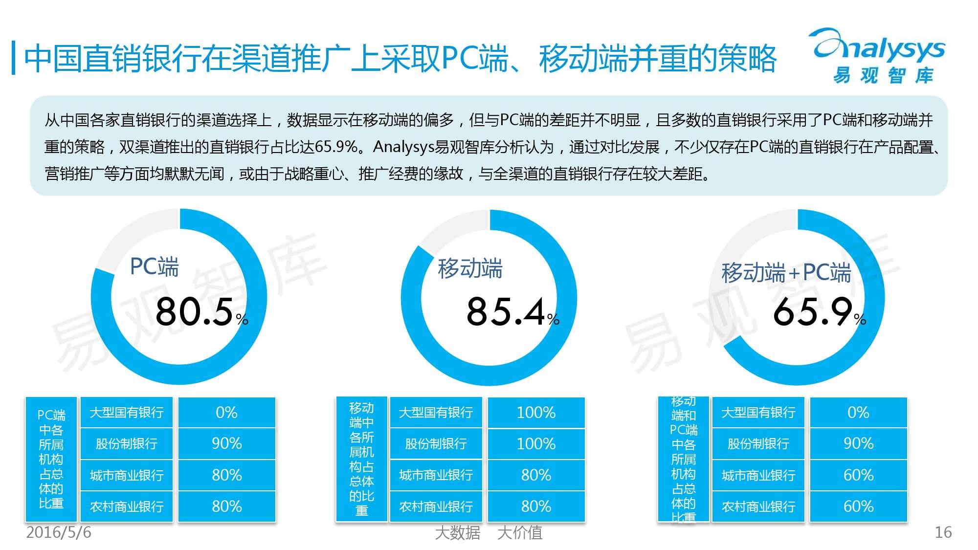 2016年中国直销银行市场专题研究报告_000016