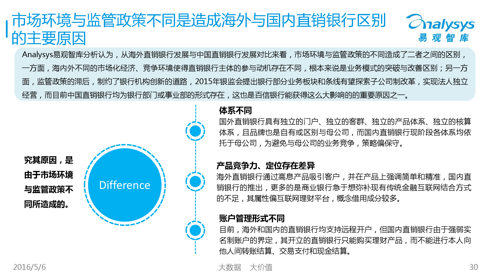 2016年中国直销银行市场专题研究报告_000030