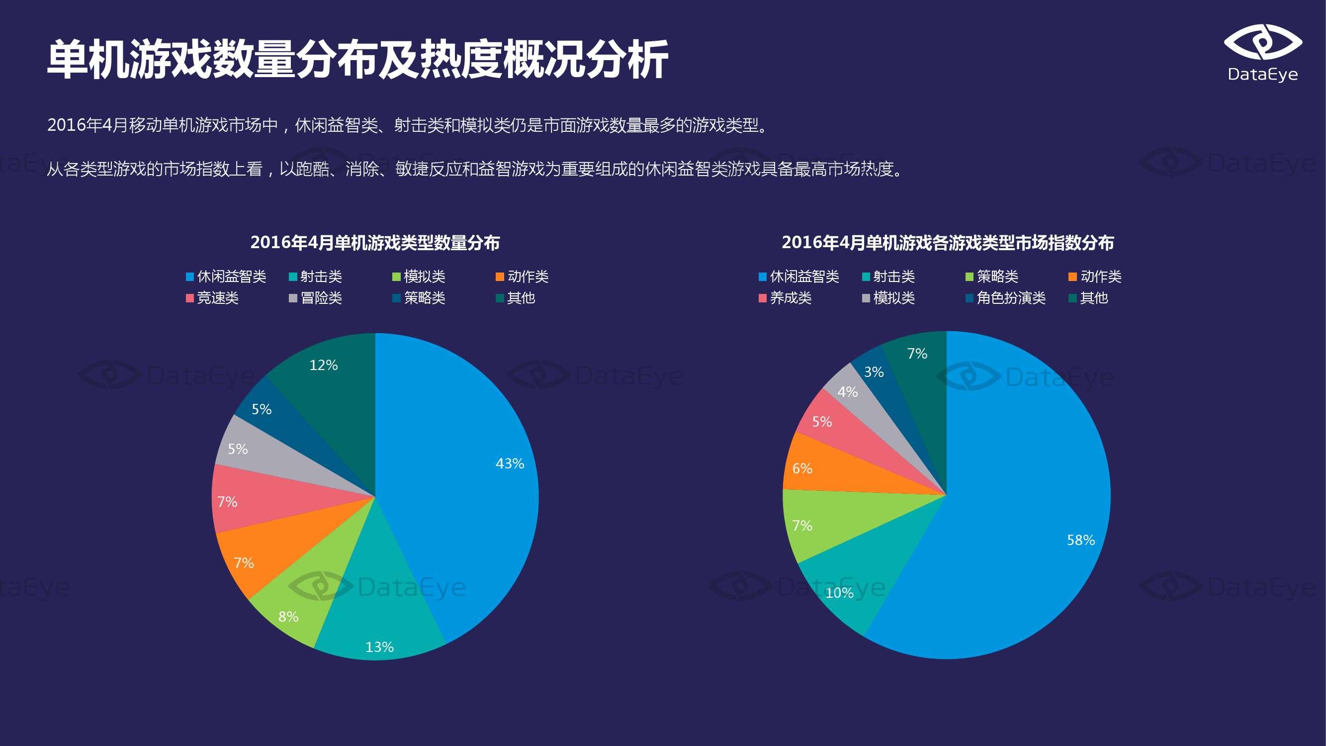 2016年4月国内手游市场指数报告_000004