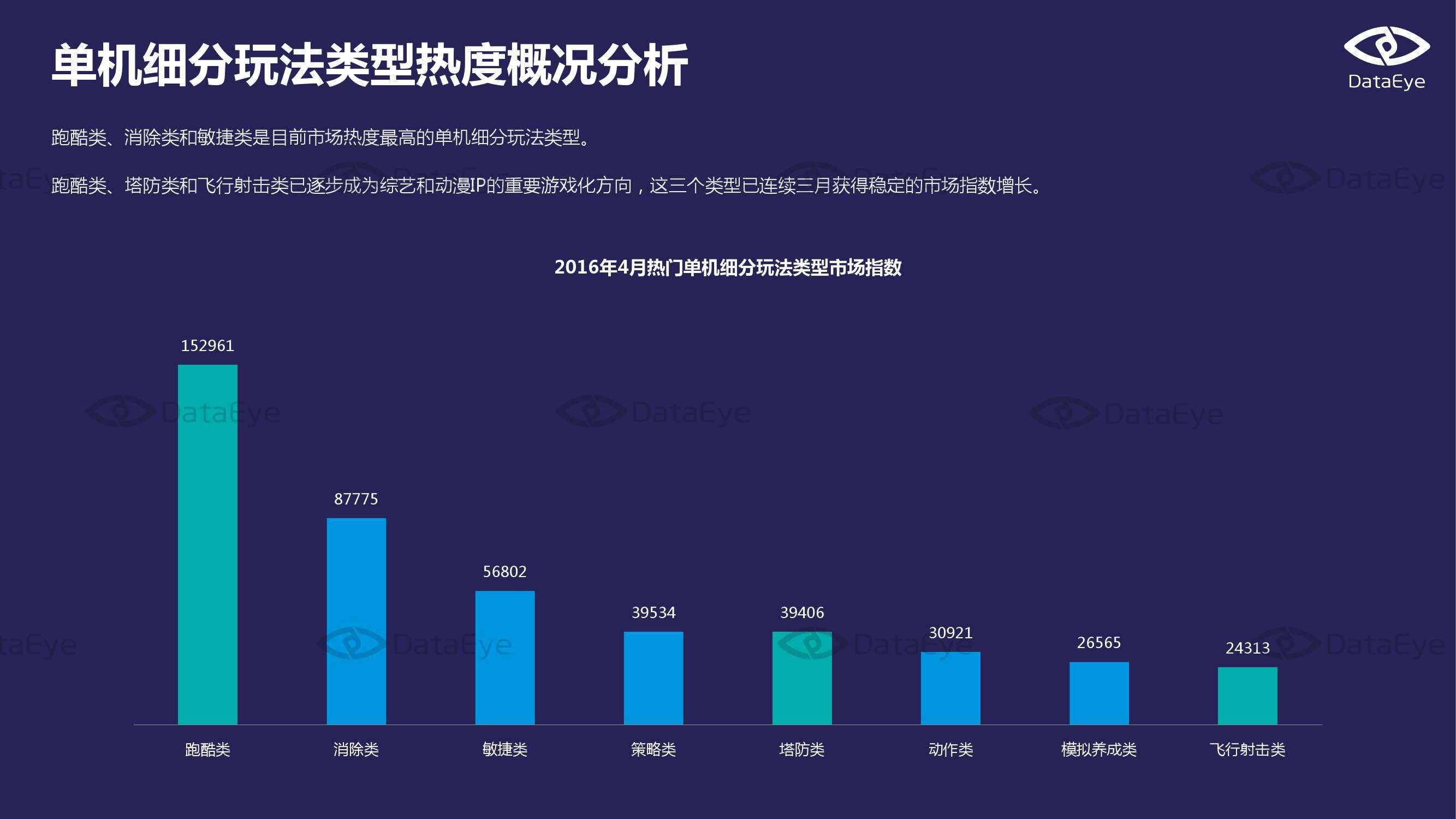 2016年4月国内手游市场指数报告_000006