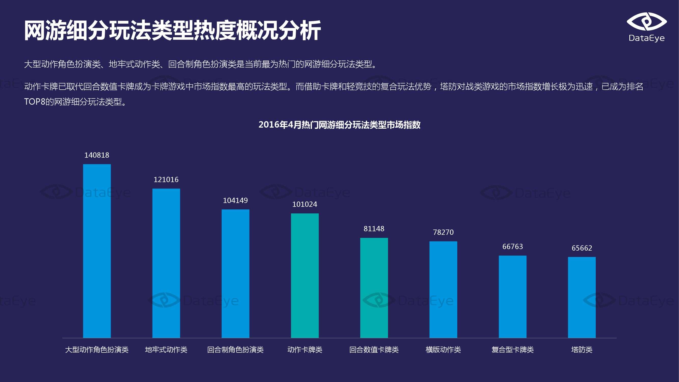 2016年4月国内手游市场指数报告_000007