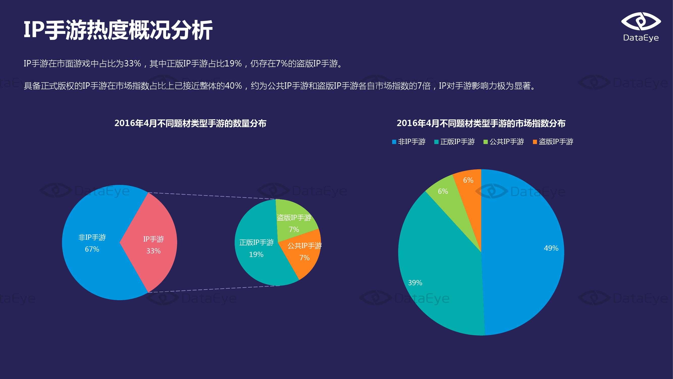 2016年4月国内手游市场指数报告_000009