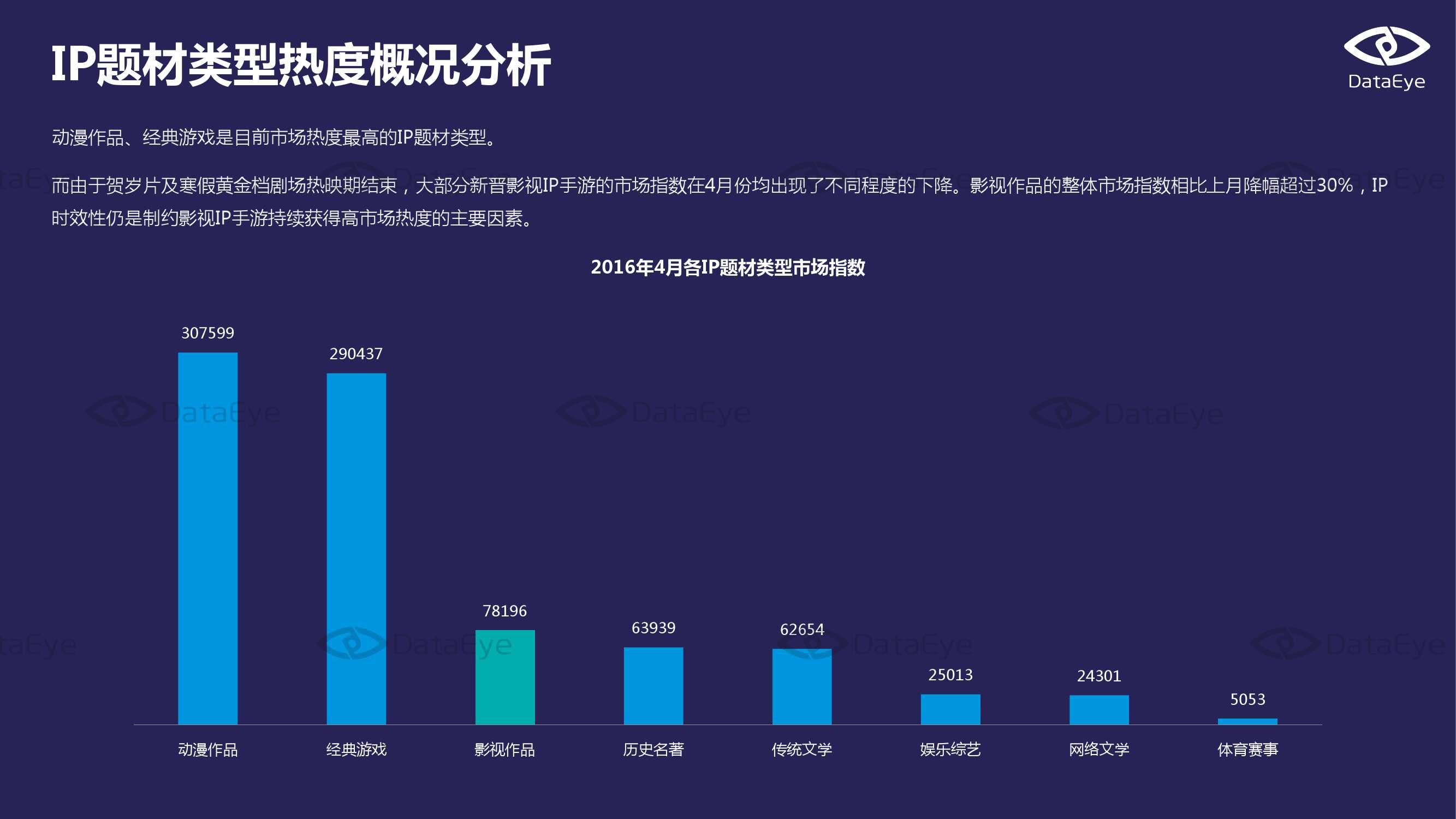 2016年4月国内手游市场指数报告_000010