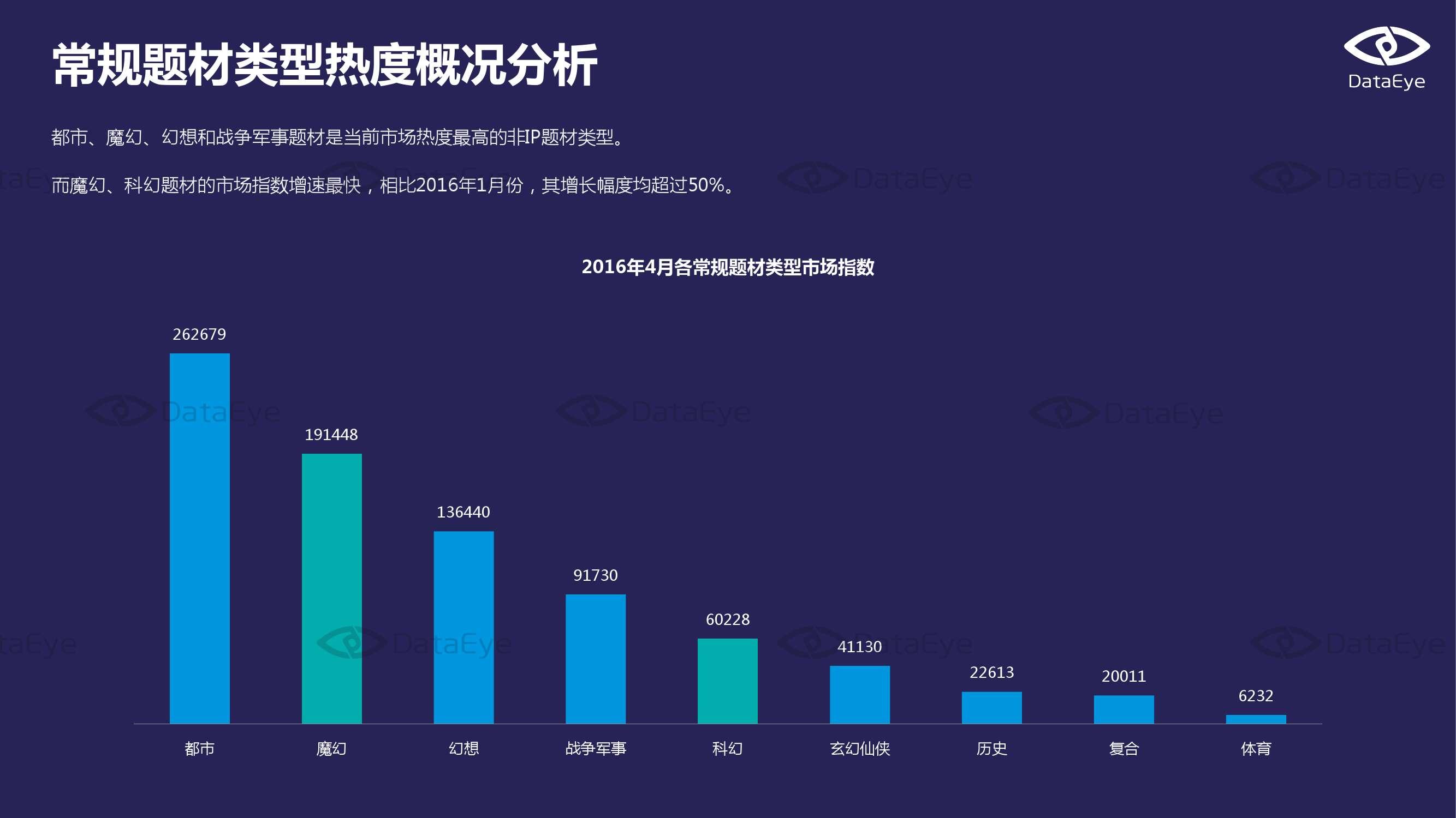 2016年4月国内手游市场指数报告_000011