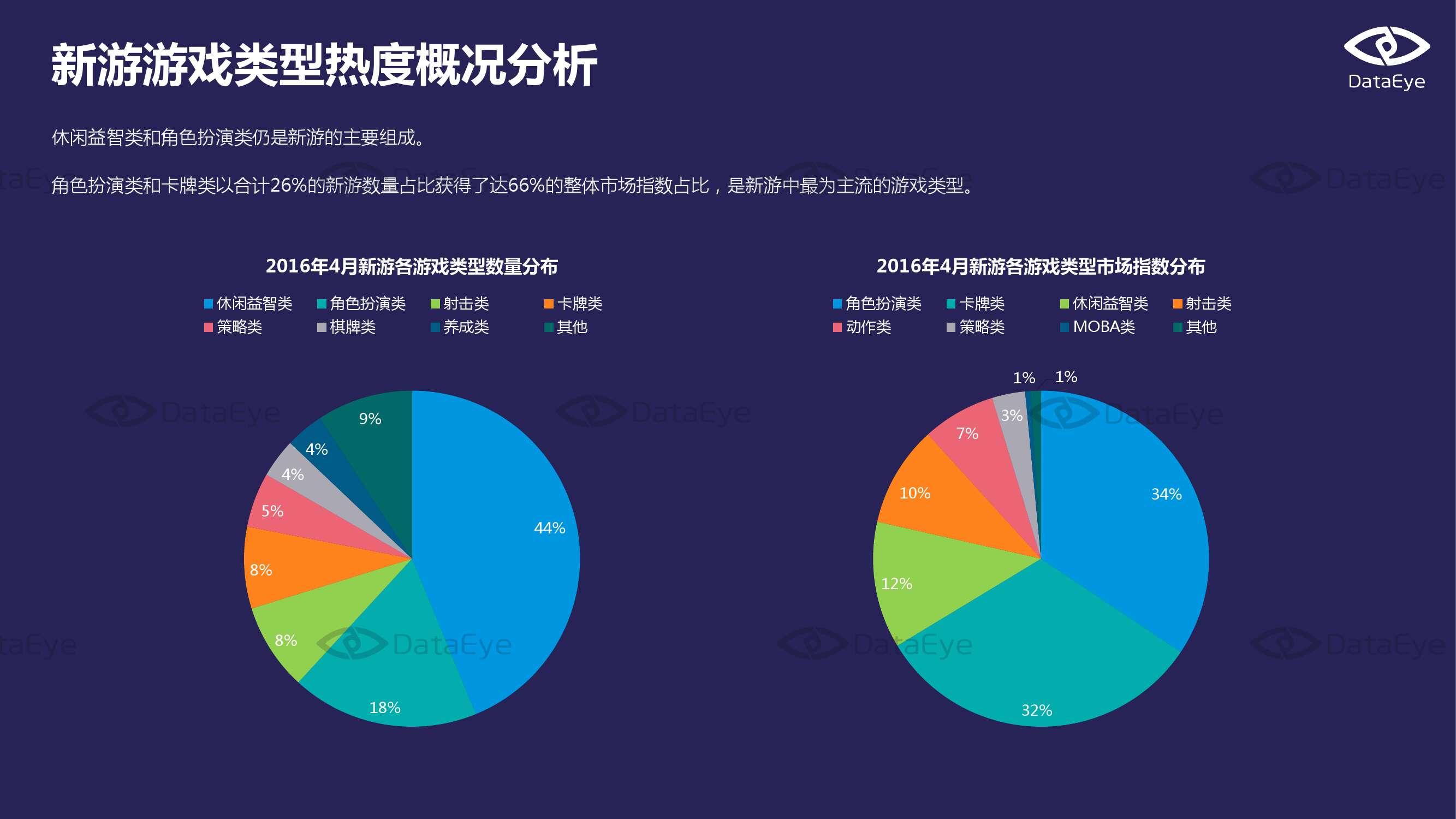 2016年4月国内手游市场指数报告_000013