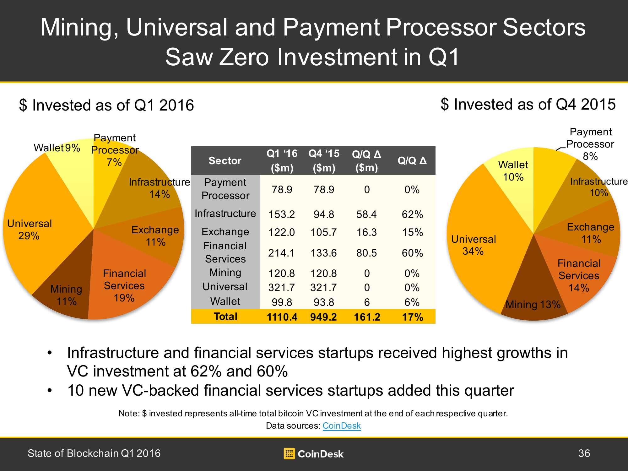 2016年Q1全球区块链行业研究报告_000036