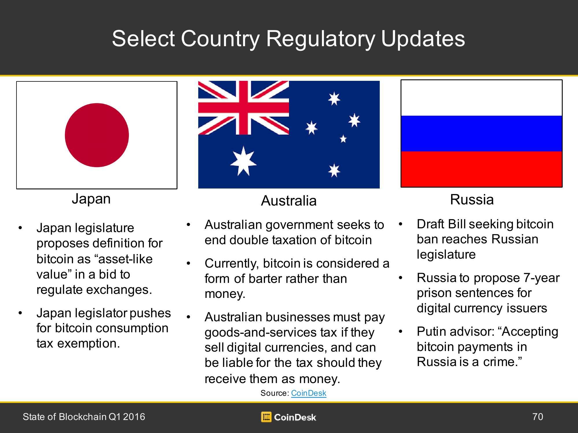 2016年Q1全球区块链行业研究报告_000070