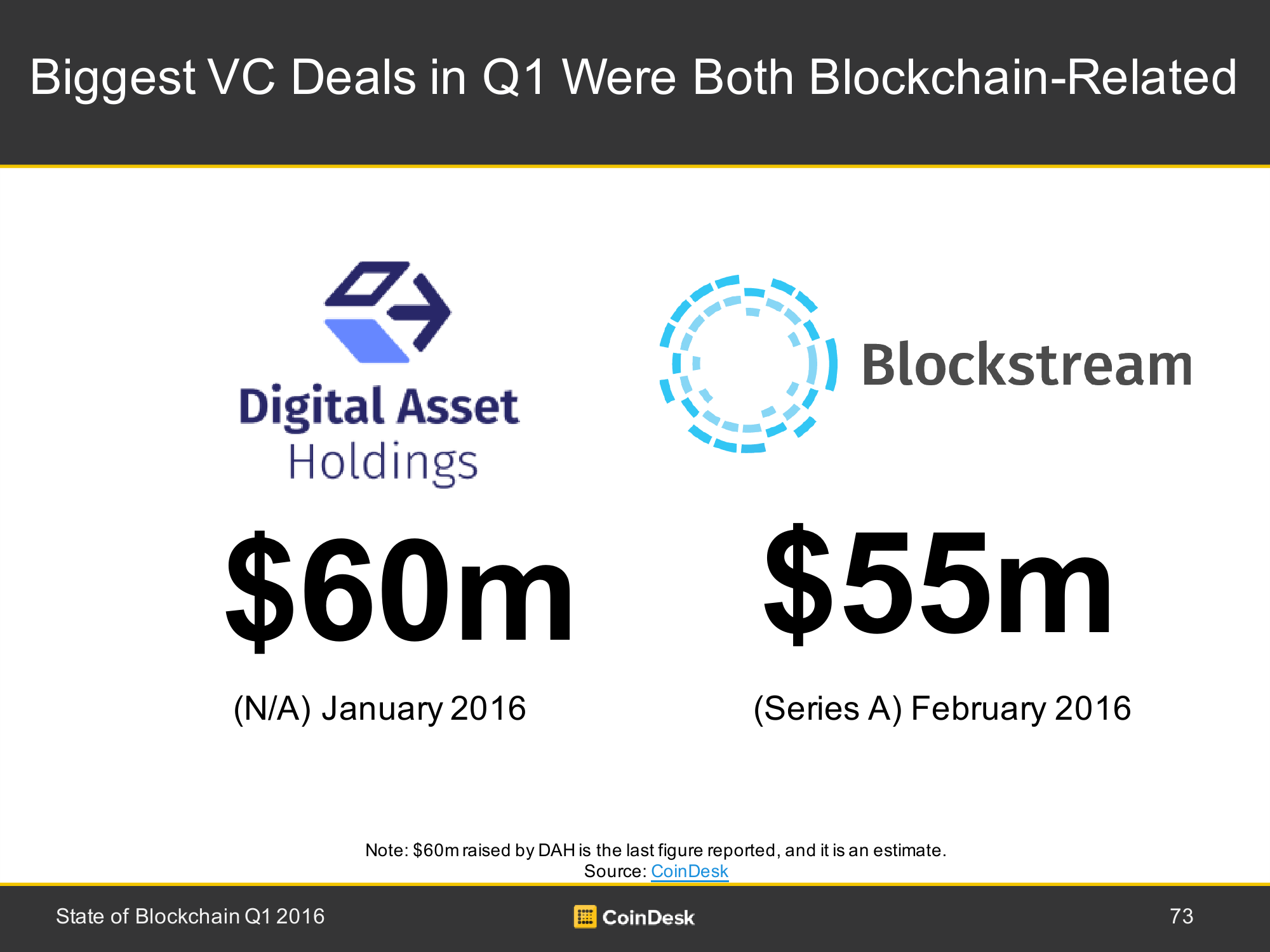 2016年Q1全球区块链行业研究报告_000073