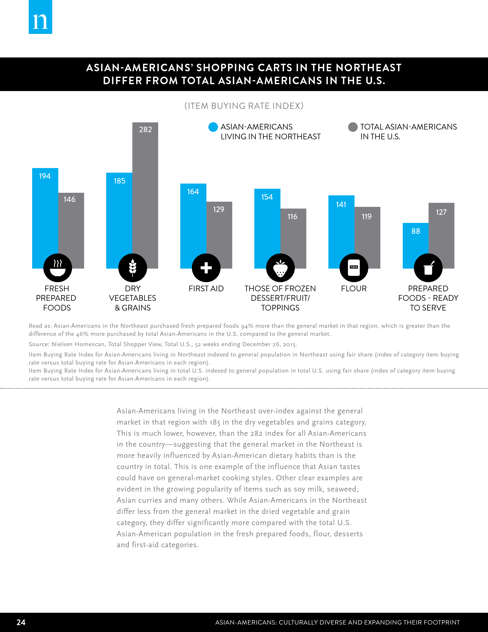 Nielsen:2016年美国亚裔消费者调查报告_000024