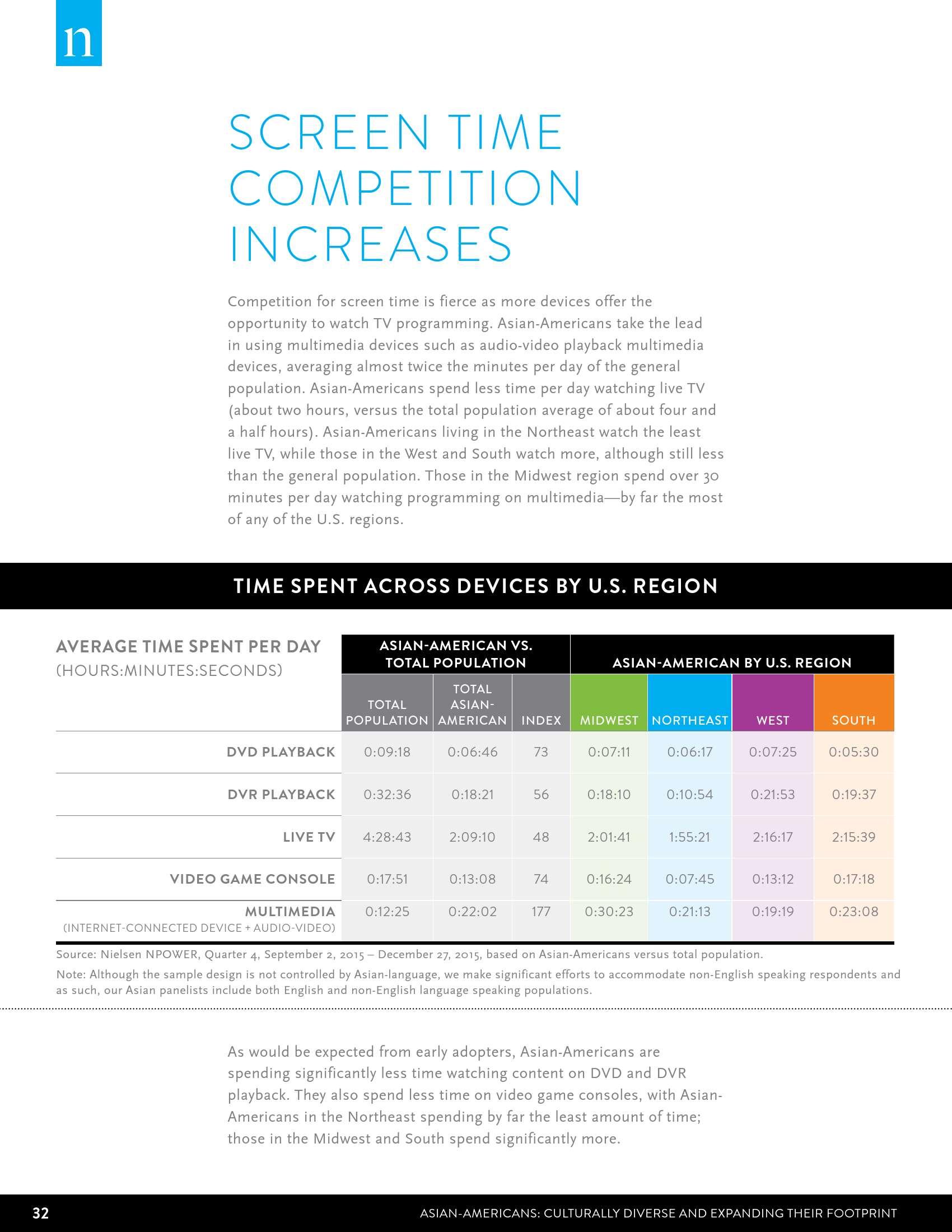 Nielsen:2016年美国亚裔消费者调查报告_000032