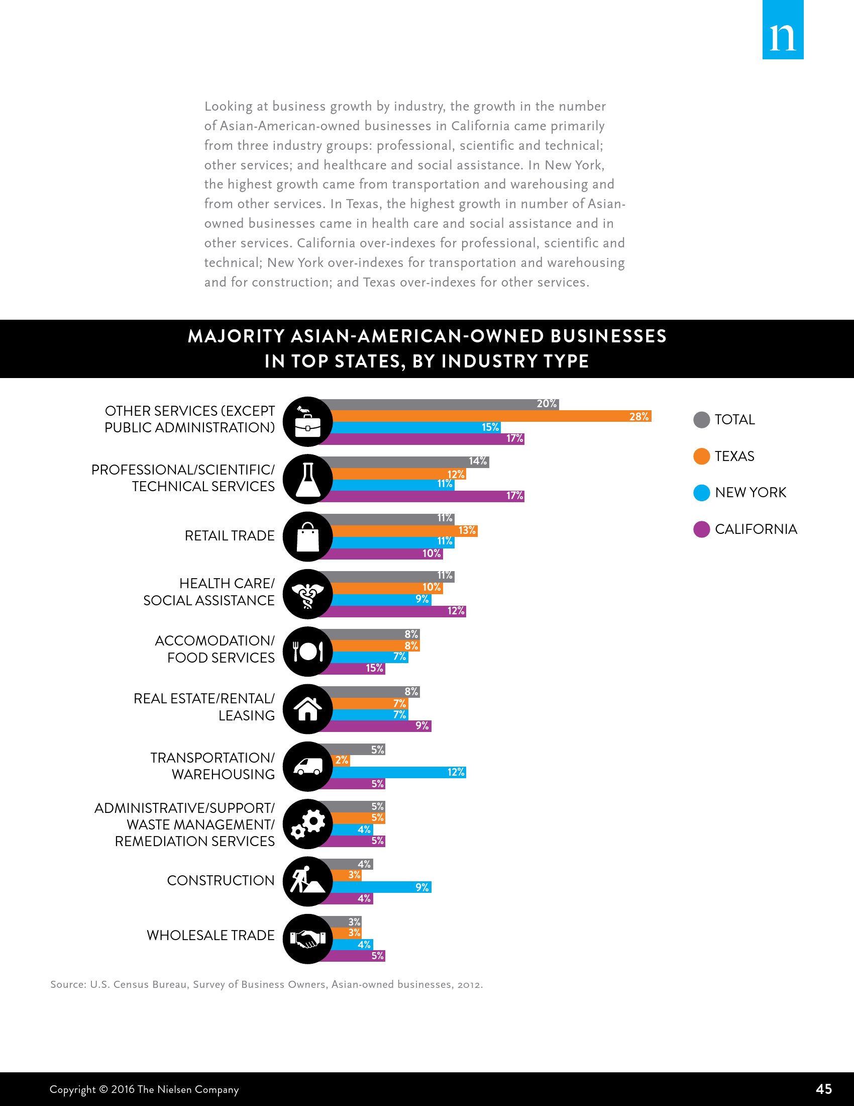 Nielsen:2016年美国亚裔消费者调查报告_000045