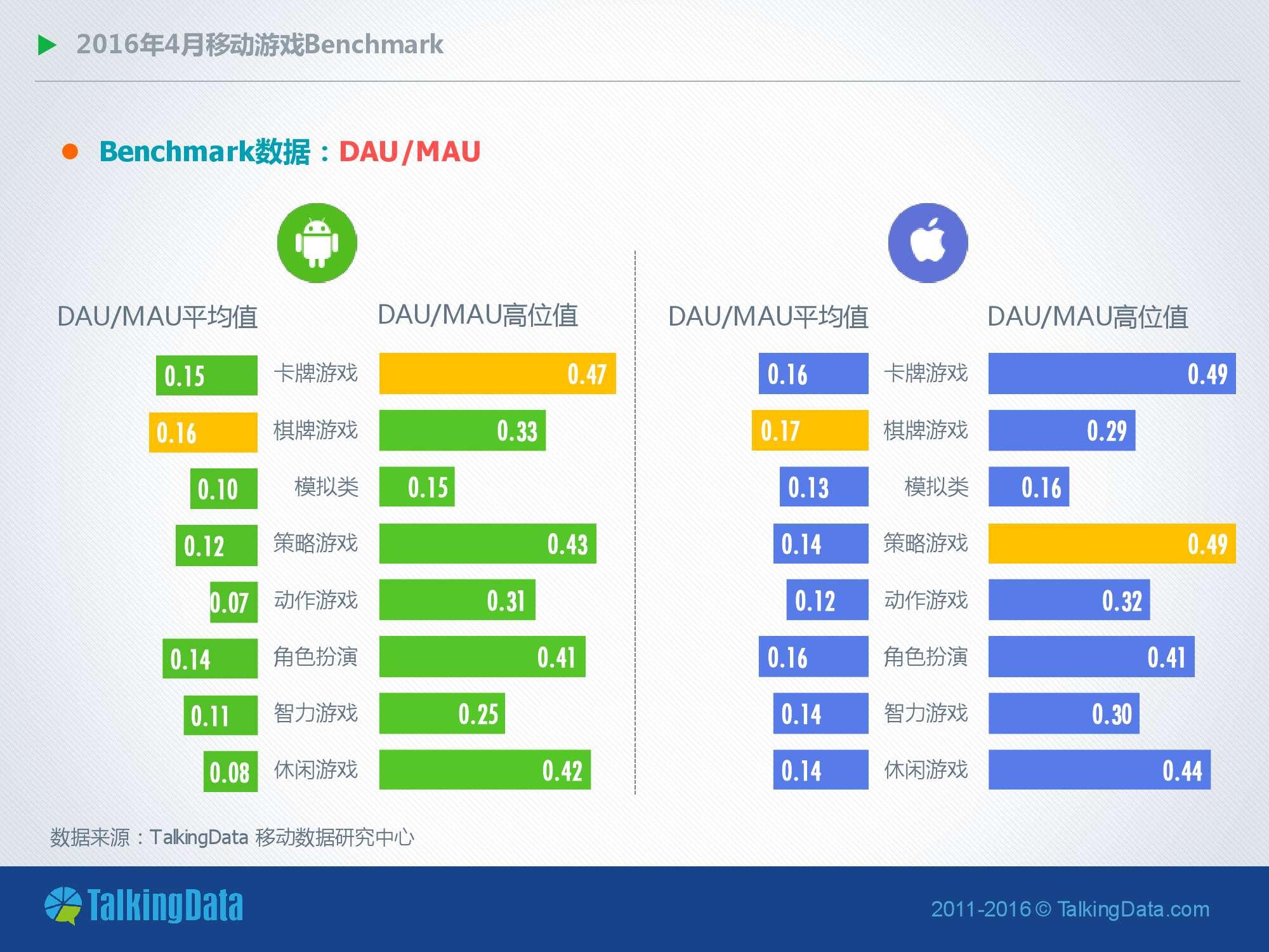 TalkingData-2016年4月移动游戏Benchmark指标数据_000005