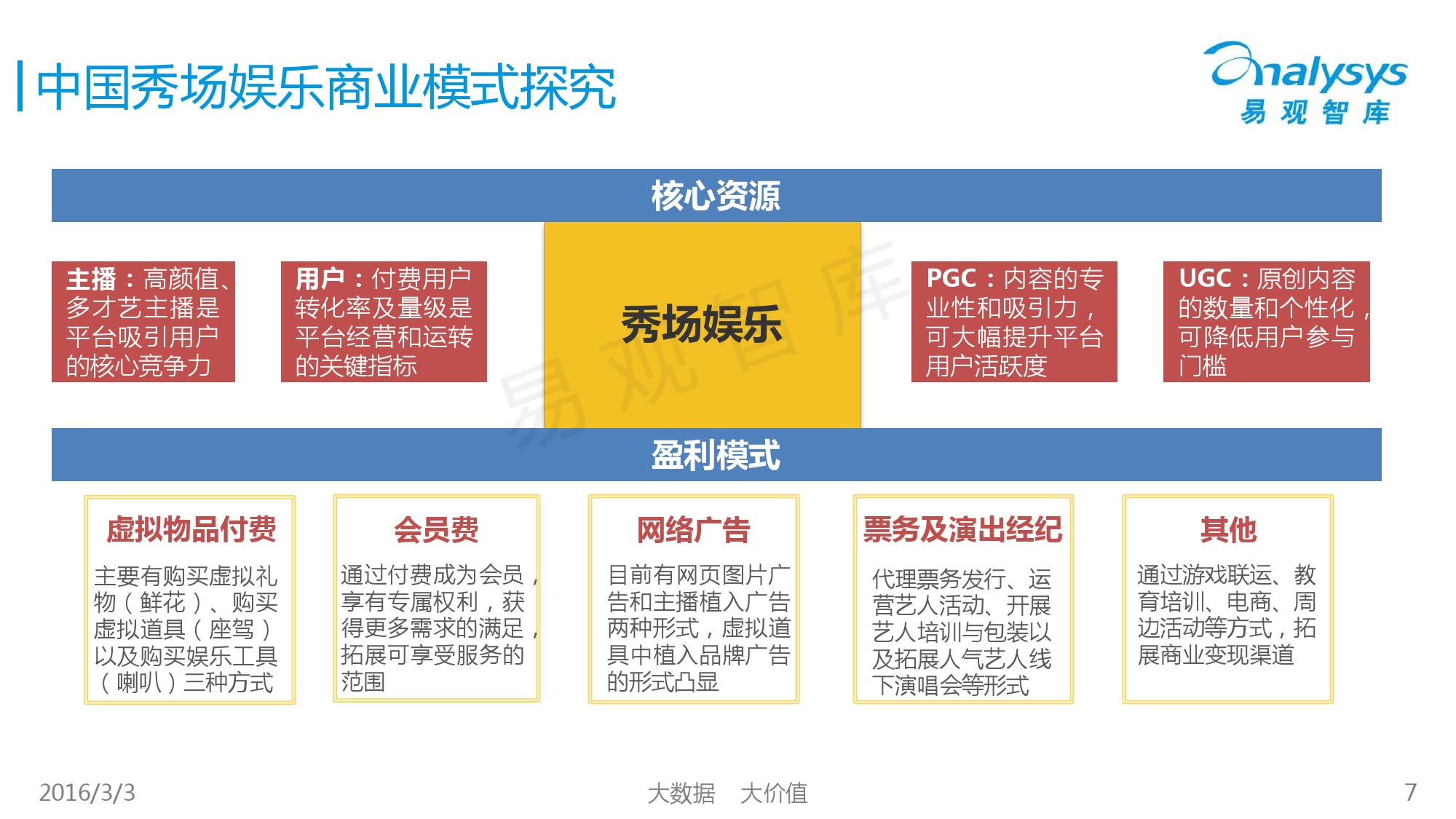 中国秀场娱乐市场专题研究报告2016_000007