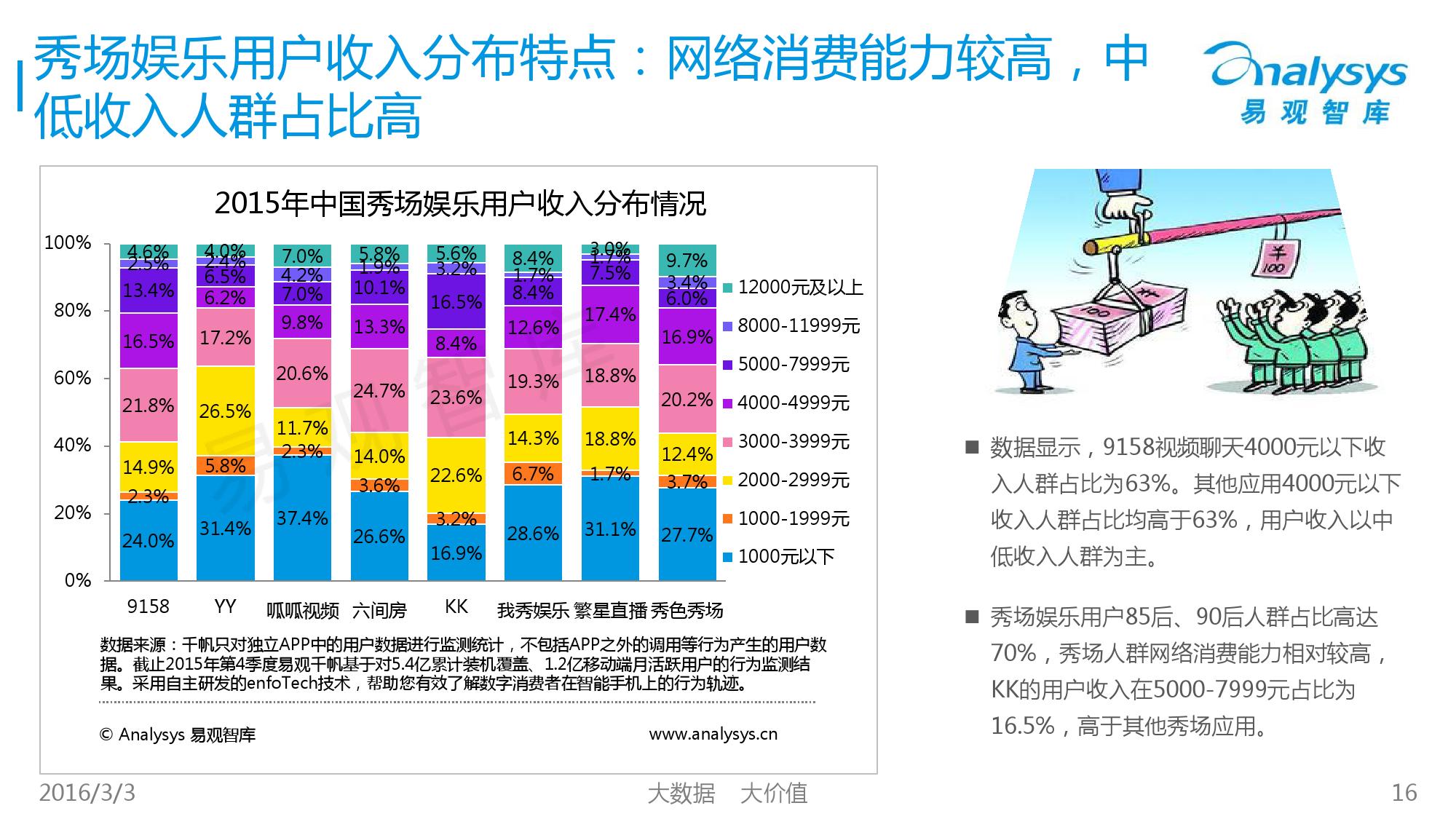 中国秀场娱乐市场专题研究报告2016_000016