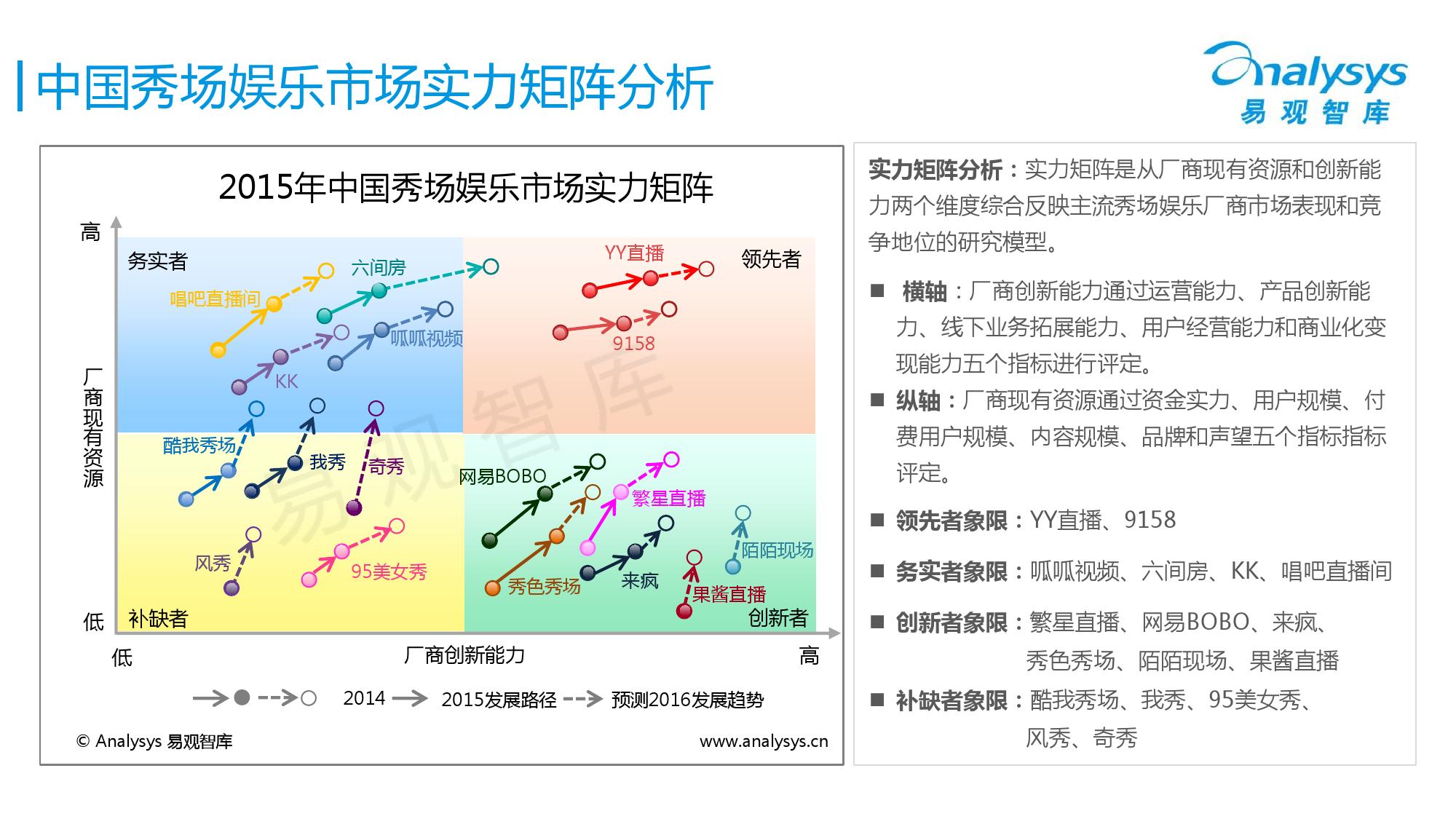 中国秀场娱乐市场专题研究报告2016_000018