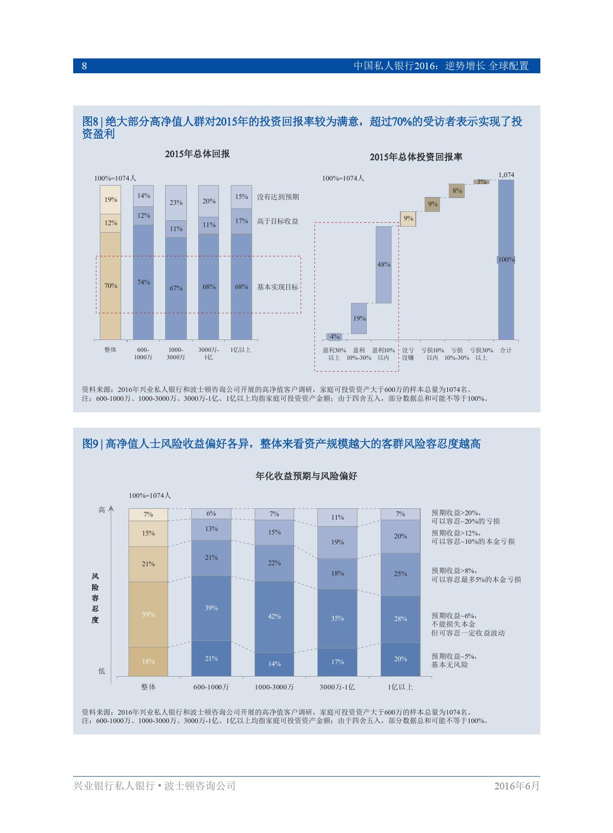 中国私人银行2016逆势增长、全球配置_000010