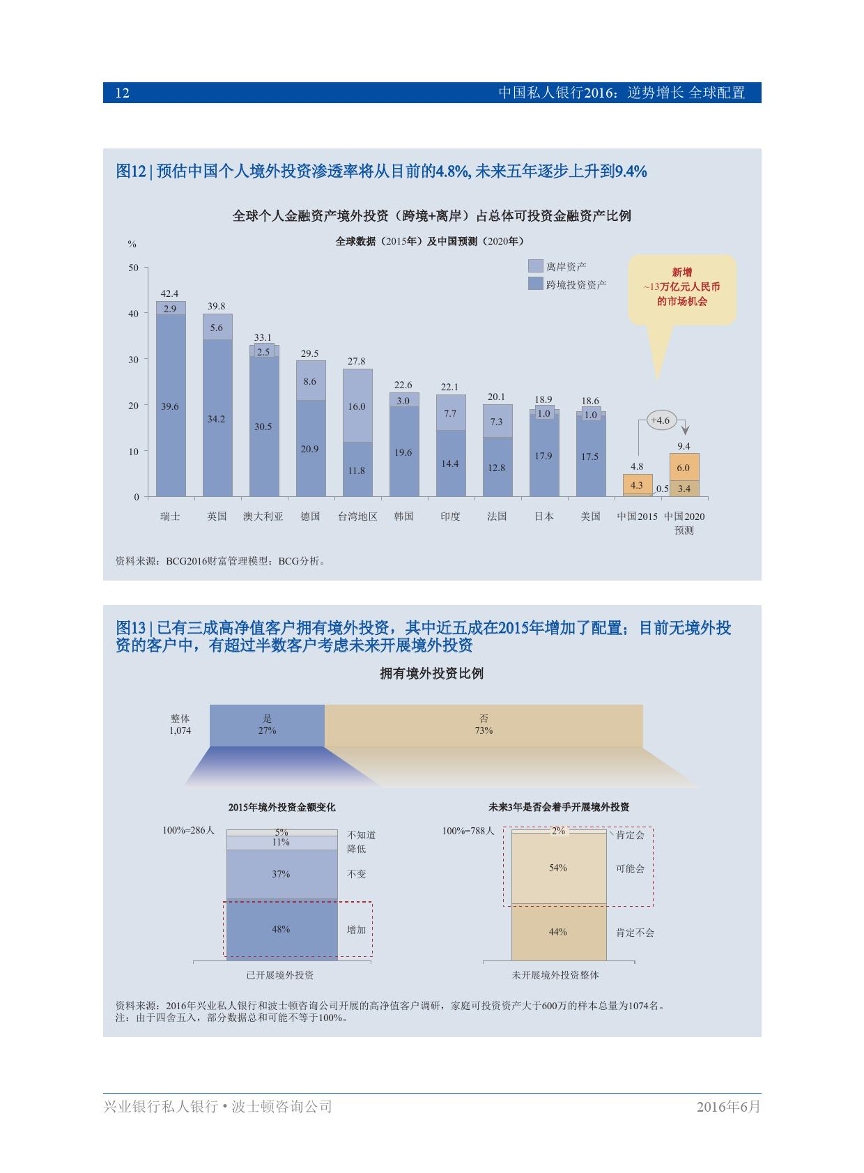 中国私人银行2016逆势增长、全球配置_000014
