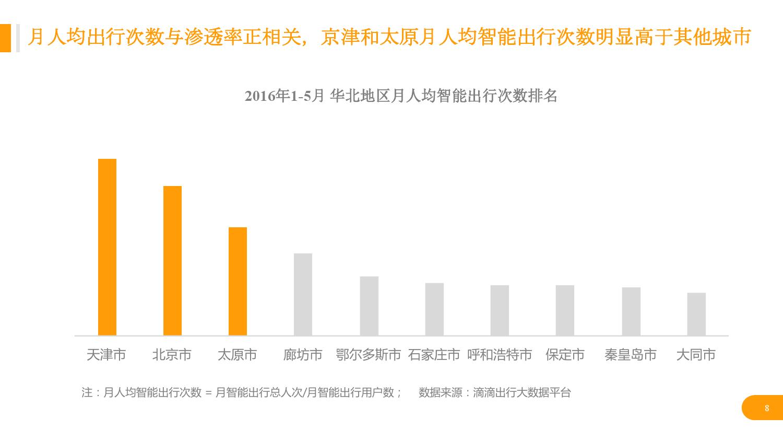 华北地区研究智能出行大数据报告_000008