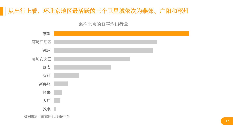 华北地区研究智能出行大数据报告_000017
