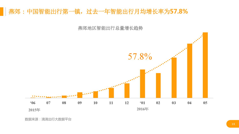 华北地区研究智能出行大数据报告_000018