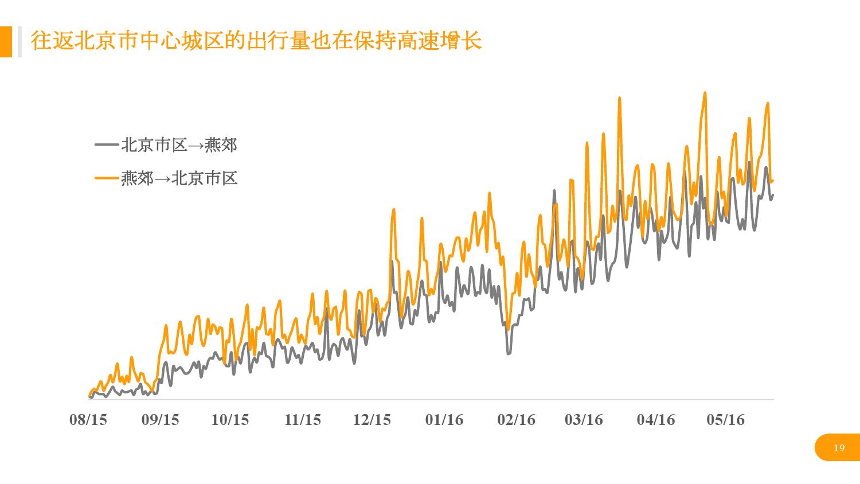 华北地区研究智能出行大数据报告_000019