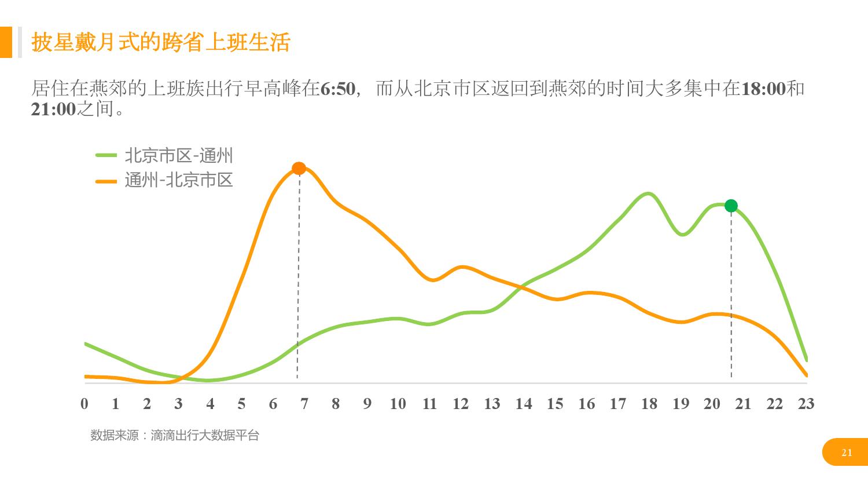 华北地区研究智能出行大数据报告_000021