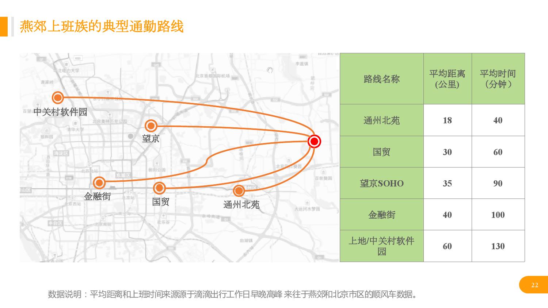 华北地区研究智能出行大数据报告_000022