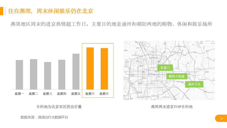 华北地区研究智能出行大数据报告_000023