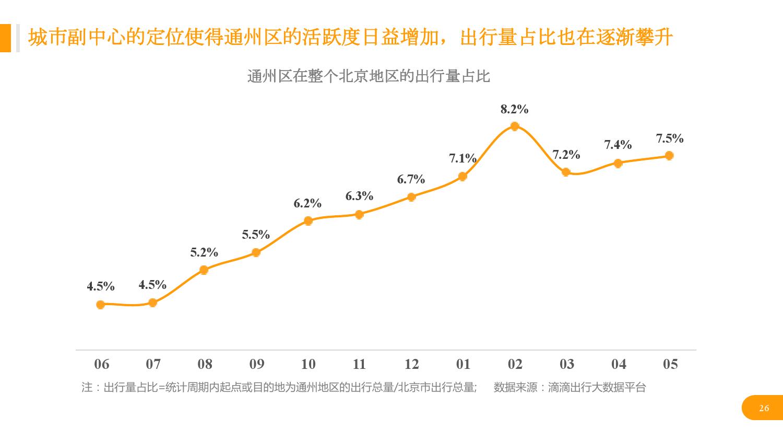 华北地区研究智能出行大数据报告_000026